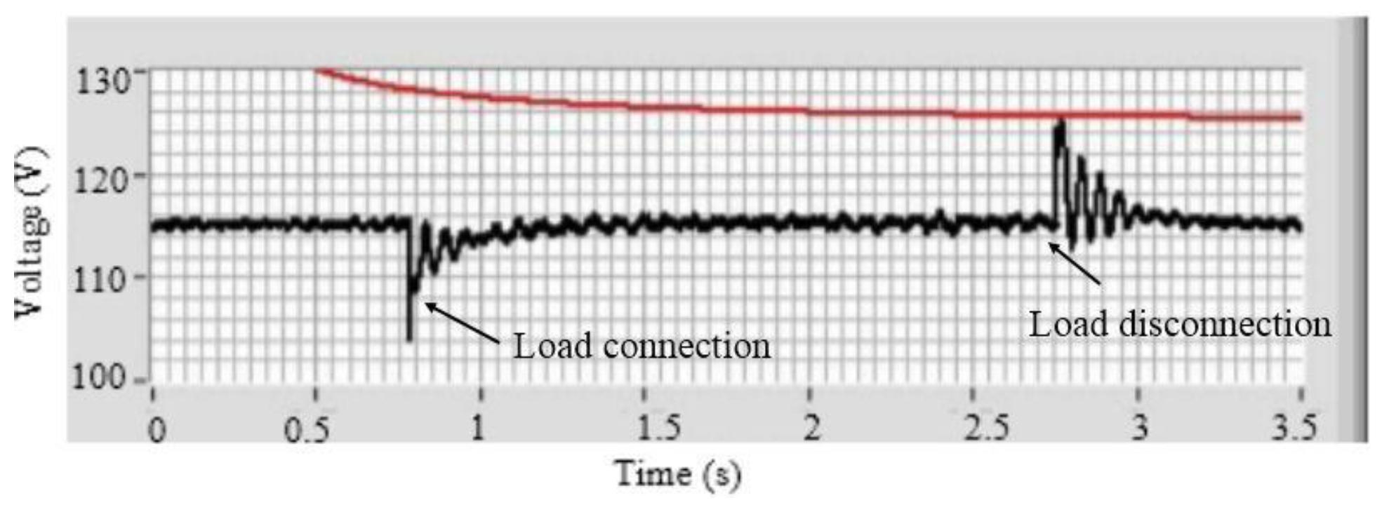 Energies | Free Full-Text | Digital Generator Control Unit Design