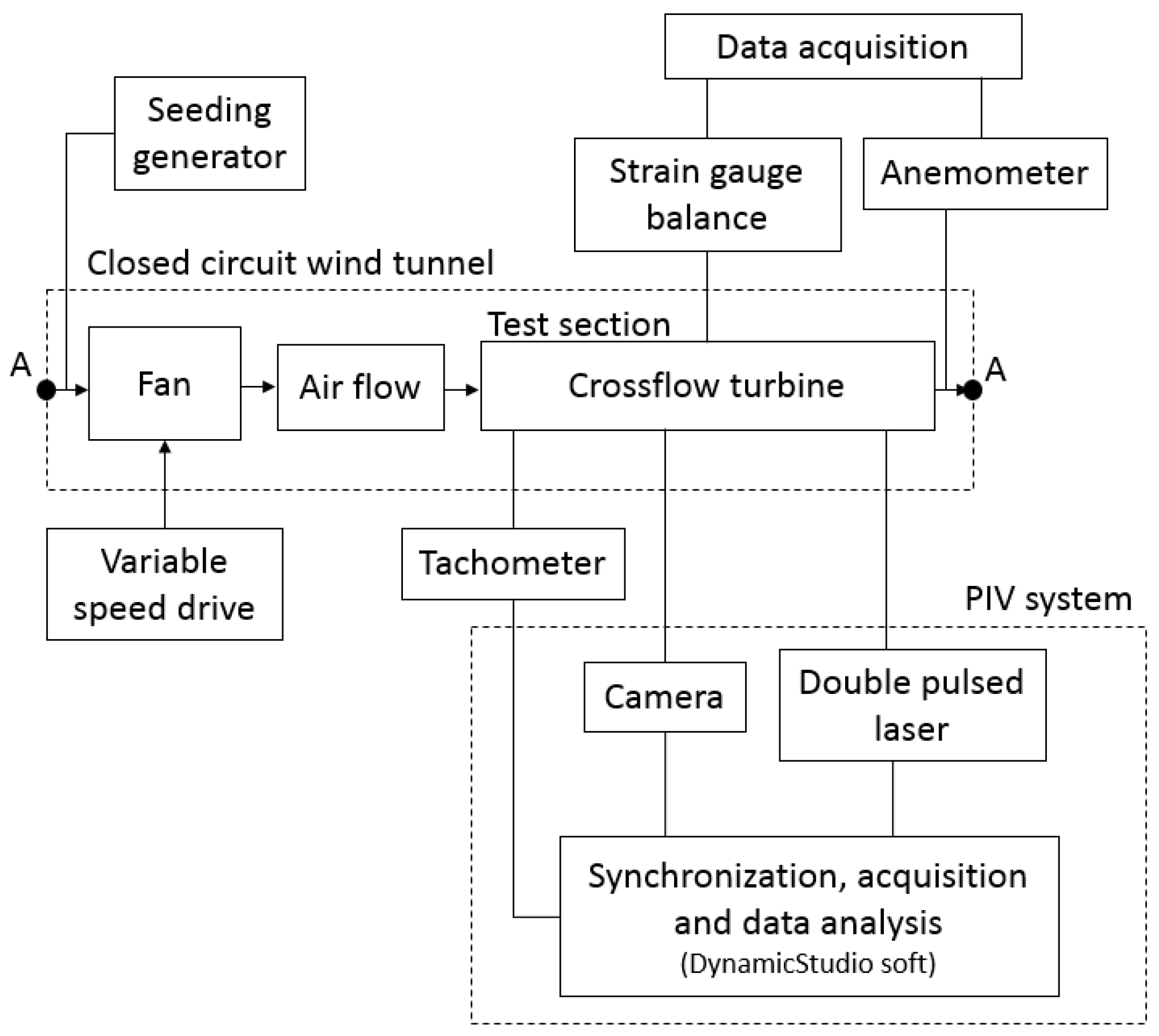 energies free full text net power coefficient of vertical andPlace For Sychronization Wind Circulation Diagram #21