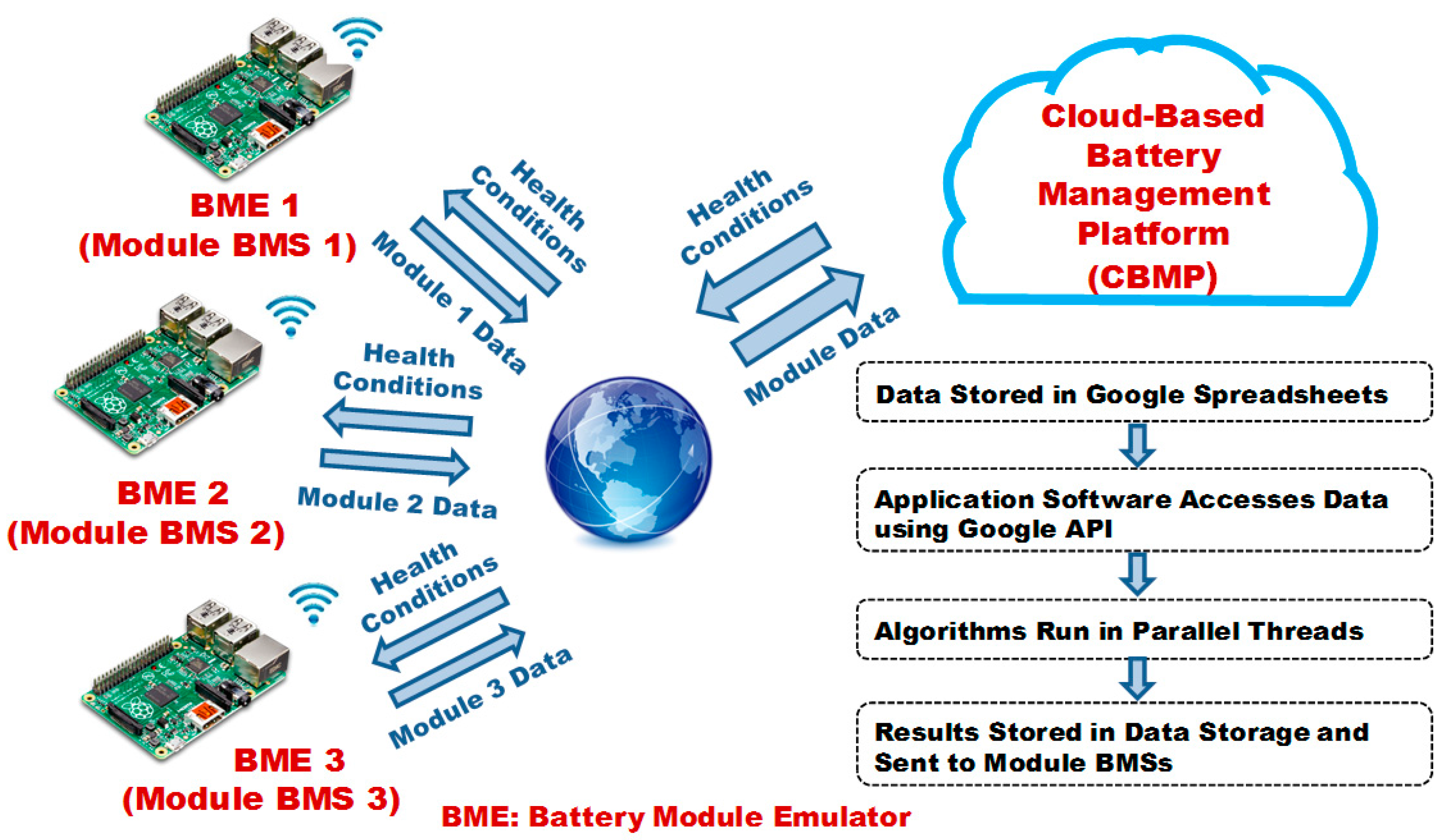 Energies Free Full Text Cloud Based Battery Condition Monitoring Management System Bms Basic Structure Of A Electric Vehicle Ev 11 00125 G007