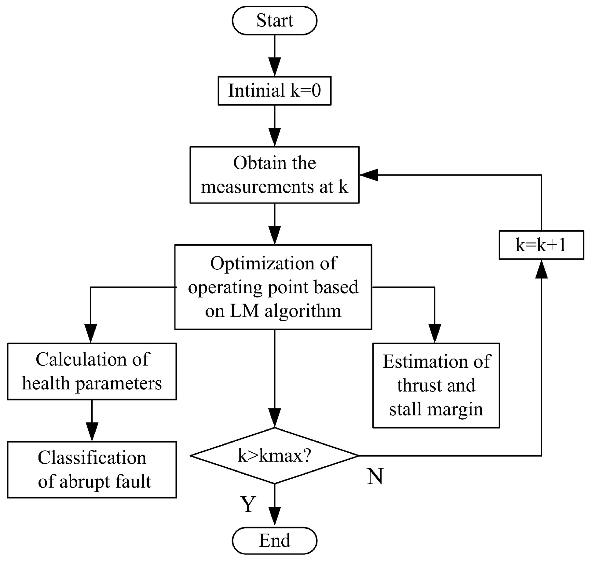 Energies | Free Full-Text | Performance Estimation and Fault