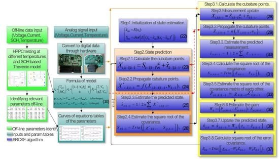 Energies | Special Issue : Emerging Power Electronics Technologies