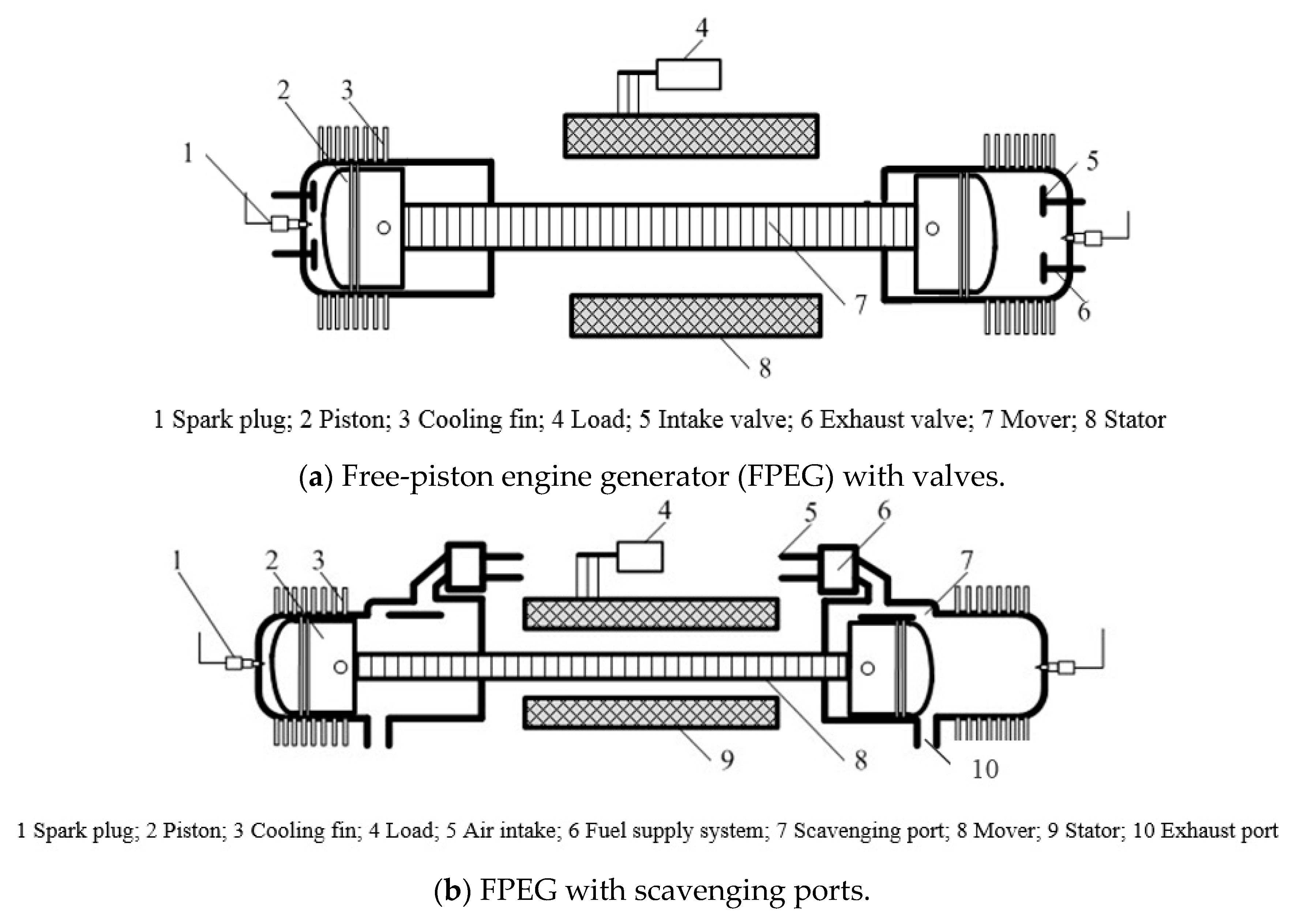 Energies Free Full Text Analysis Of The Scavenging Process A Engine Generator Diagram 11 00324 G001