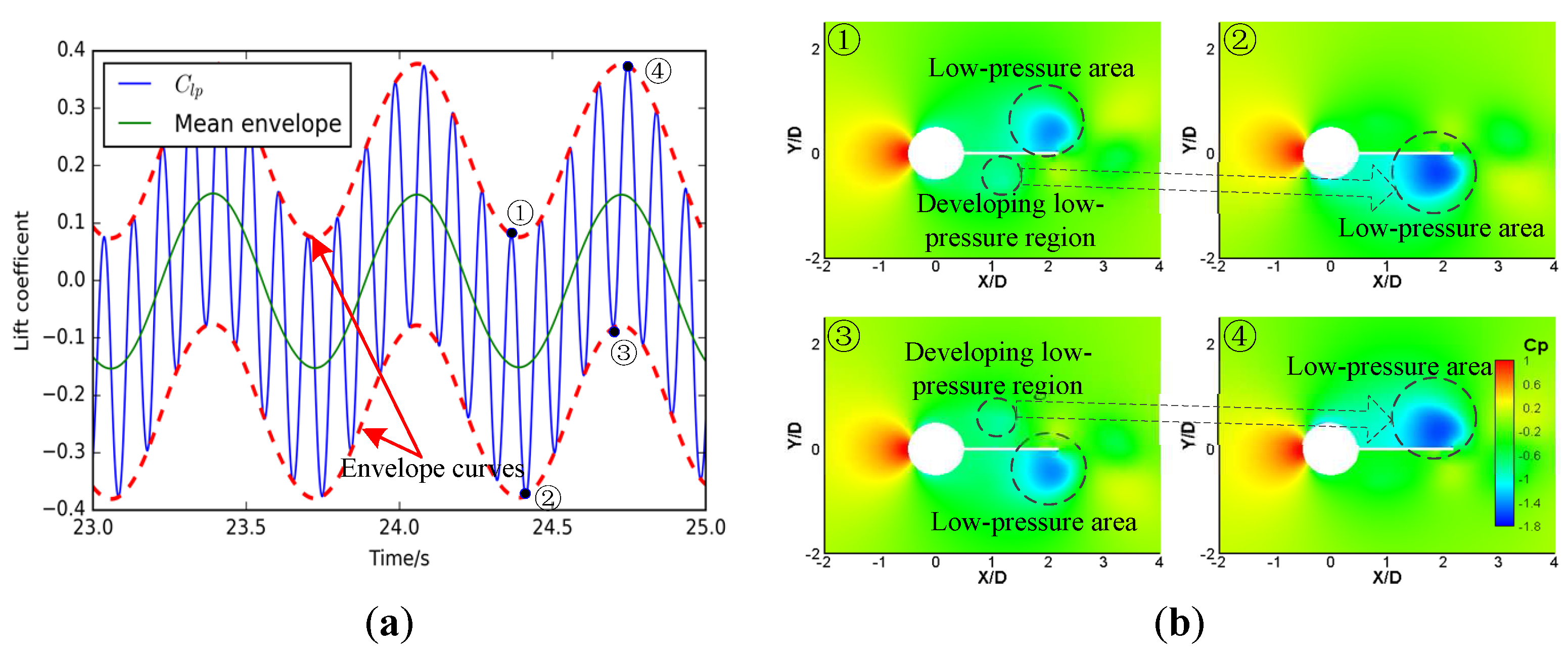Energies   Free Full-Text   Design and CFD Simulations of a
