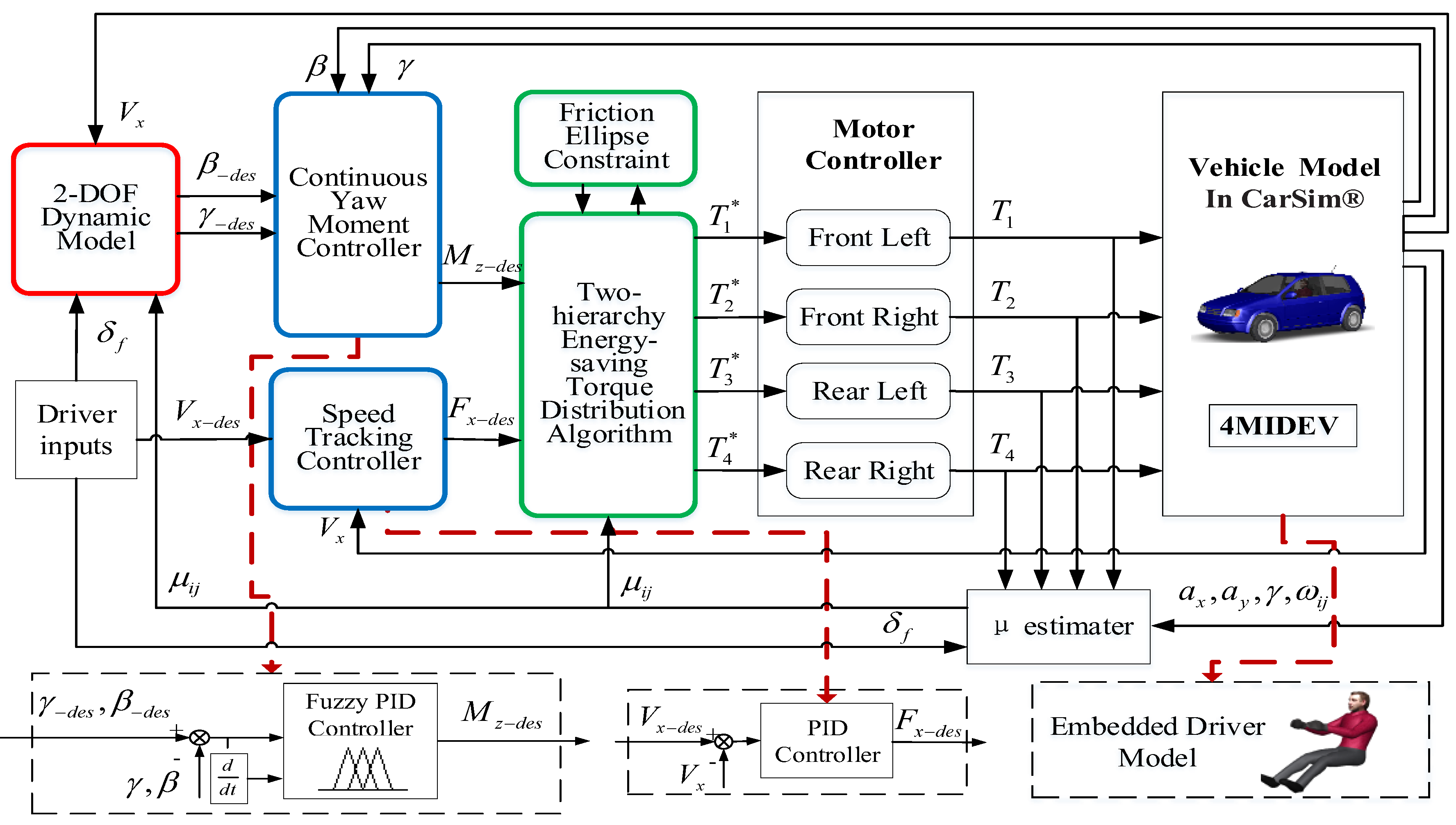 Energies Free Full Text Continuous Steering Stability