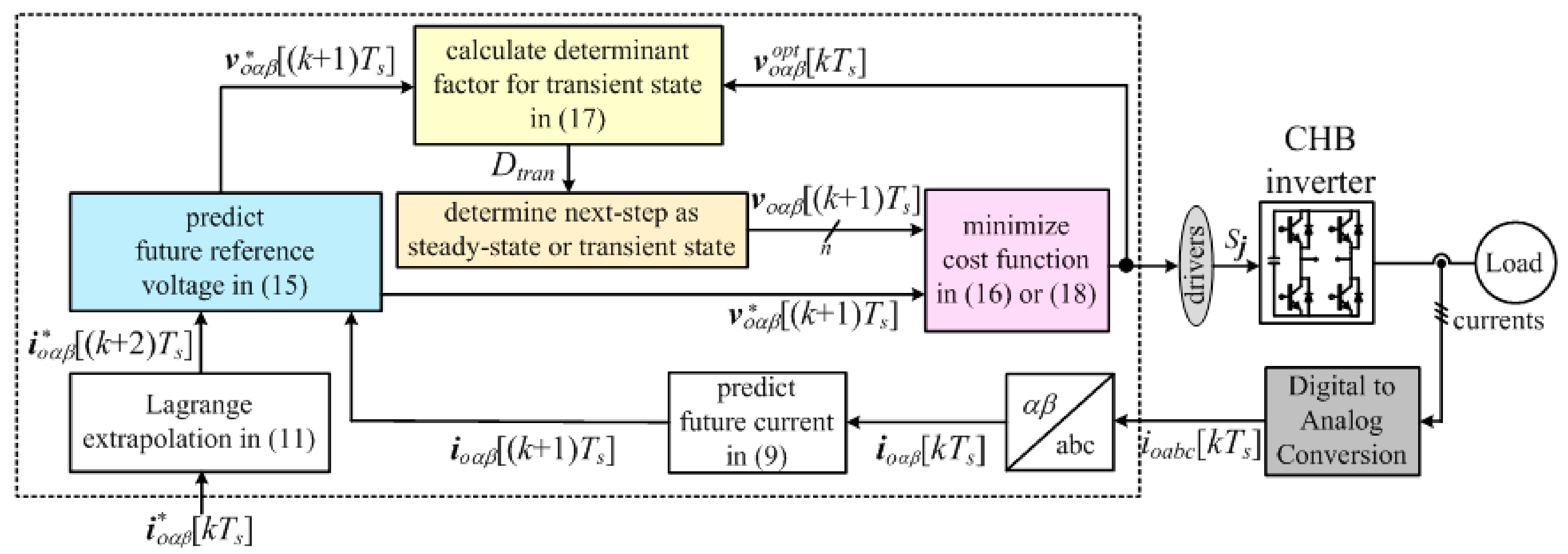 Energies | Free Full-Text | Improved Finite-Control-Set Model