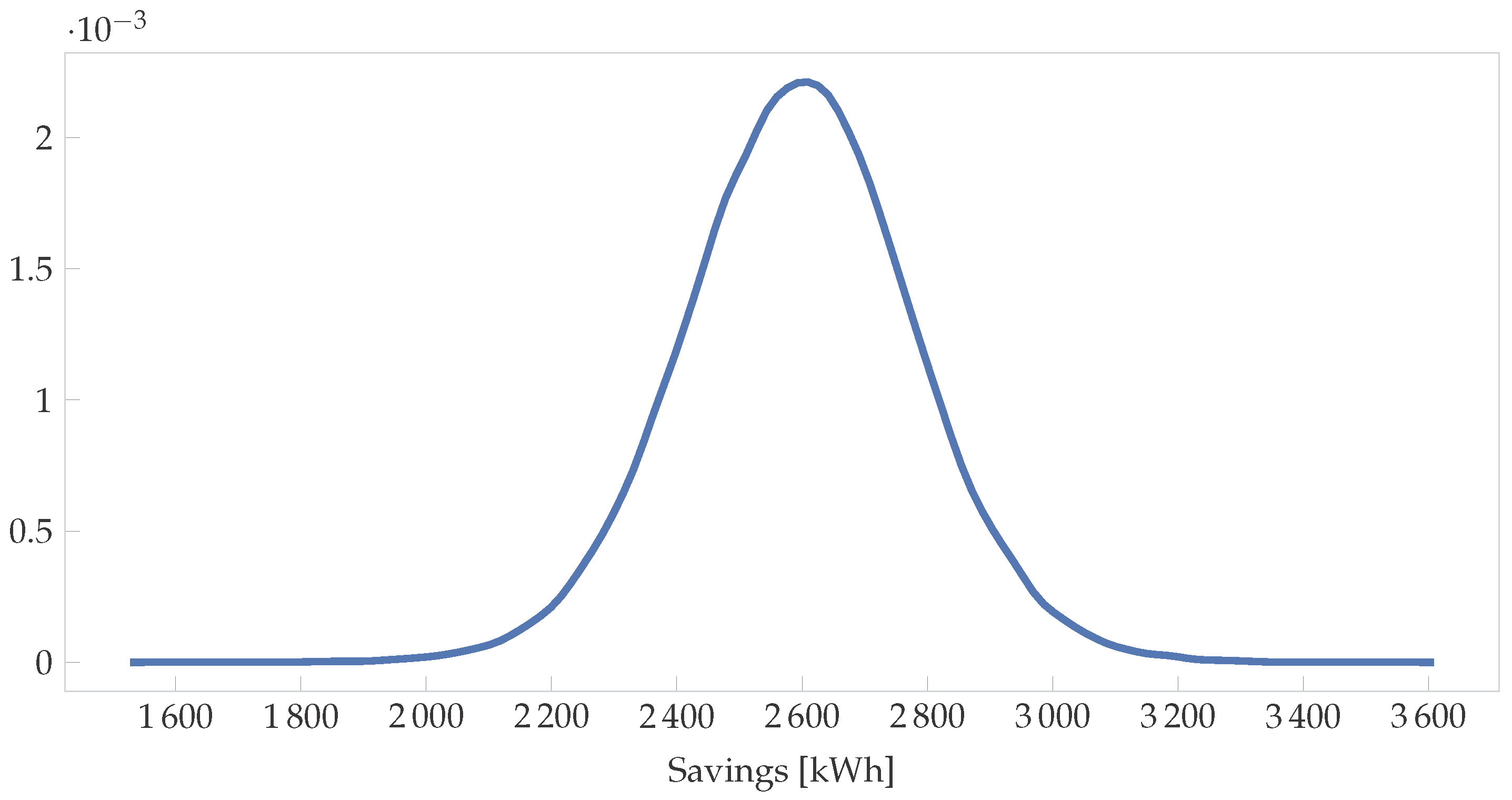 Energies | Free Full-Text | Bayesian Energy Measurement and