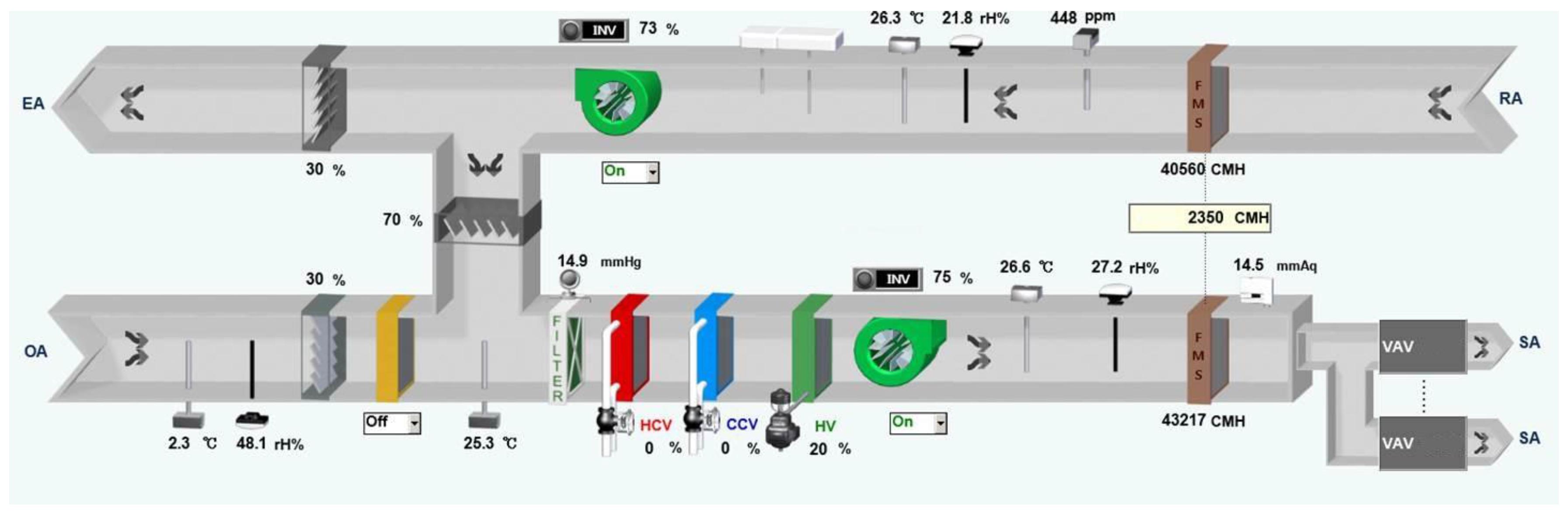 Energies Free Full Text Development Of A Data Driven Predictive