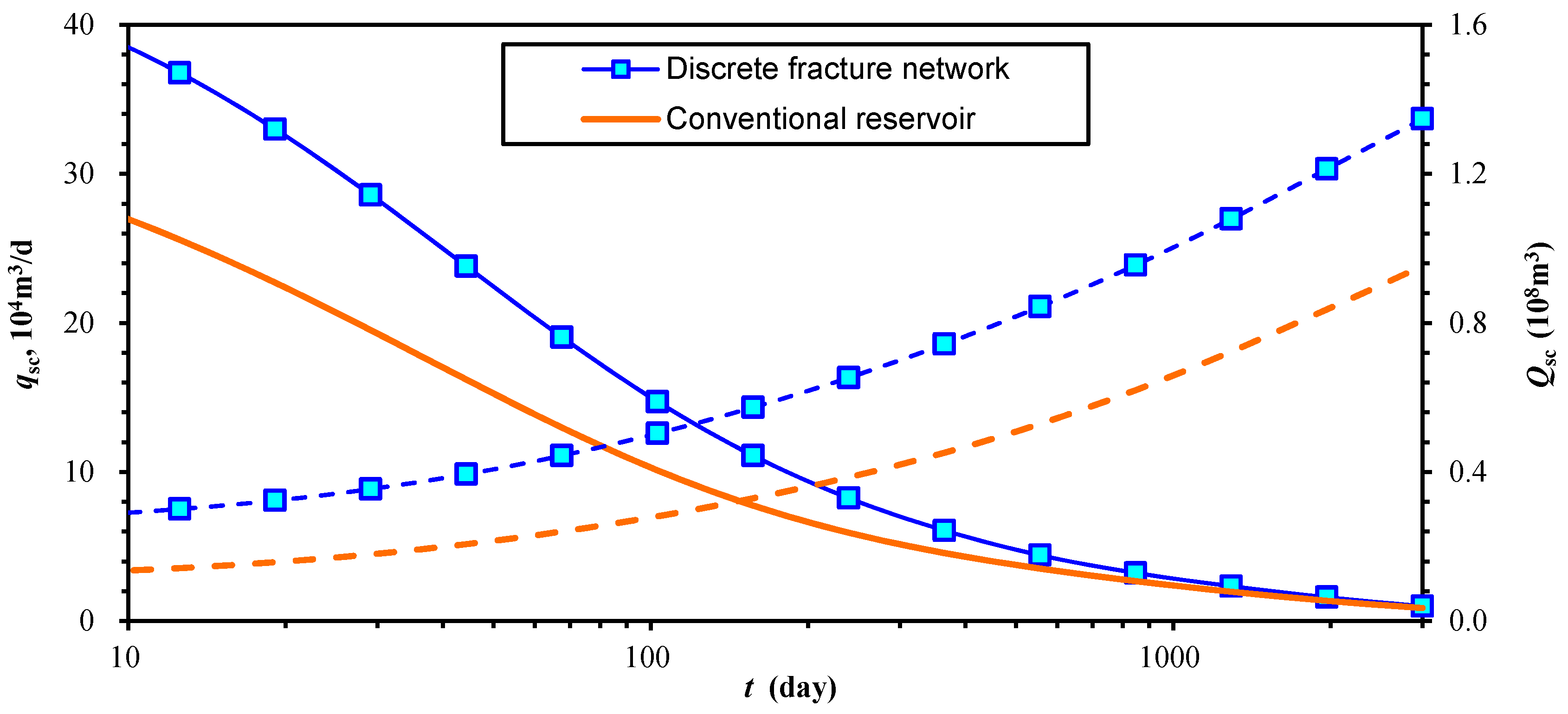 rate transient analysis in shale gas Unconventional gas reservoirs, including tight gas, coalbed methane and shale gas reservoirs, have become a significant source of natural gas supply in north america, and are becoming actively explored for, and in some cases exploited, globally.