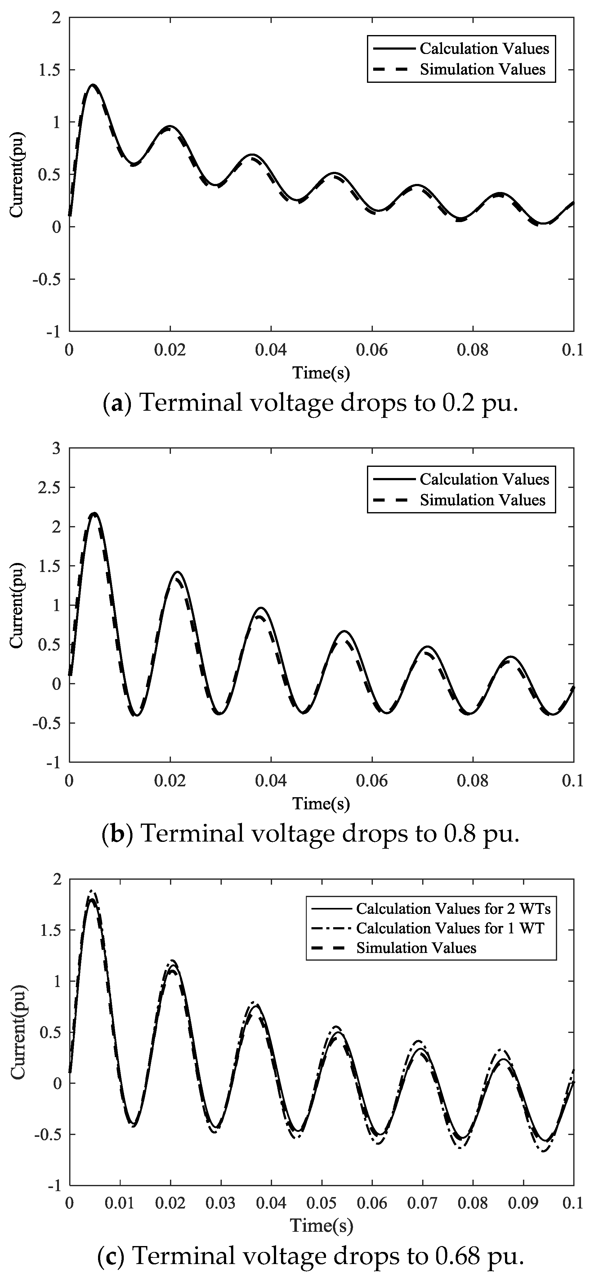 Energies Free Full Text Short Circuit Current Analysis For Dfig Shortcircuit No