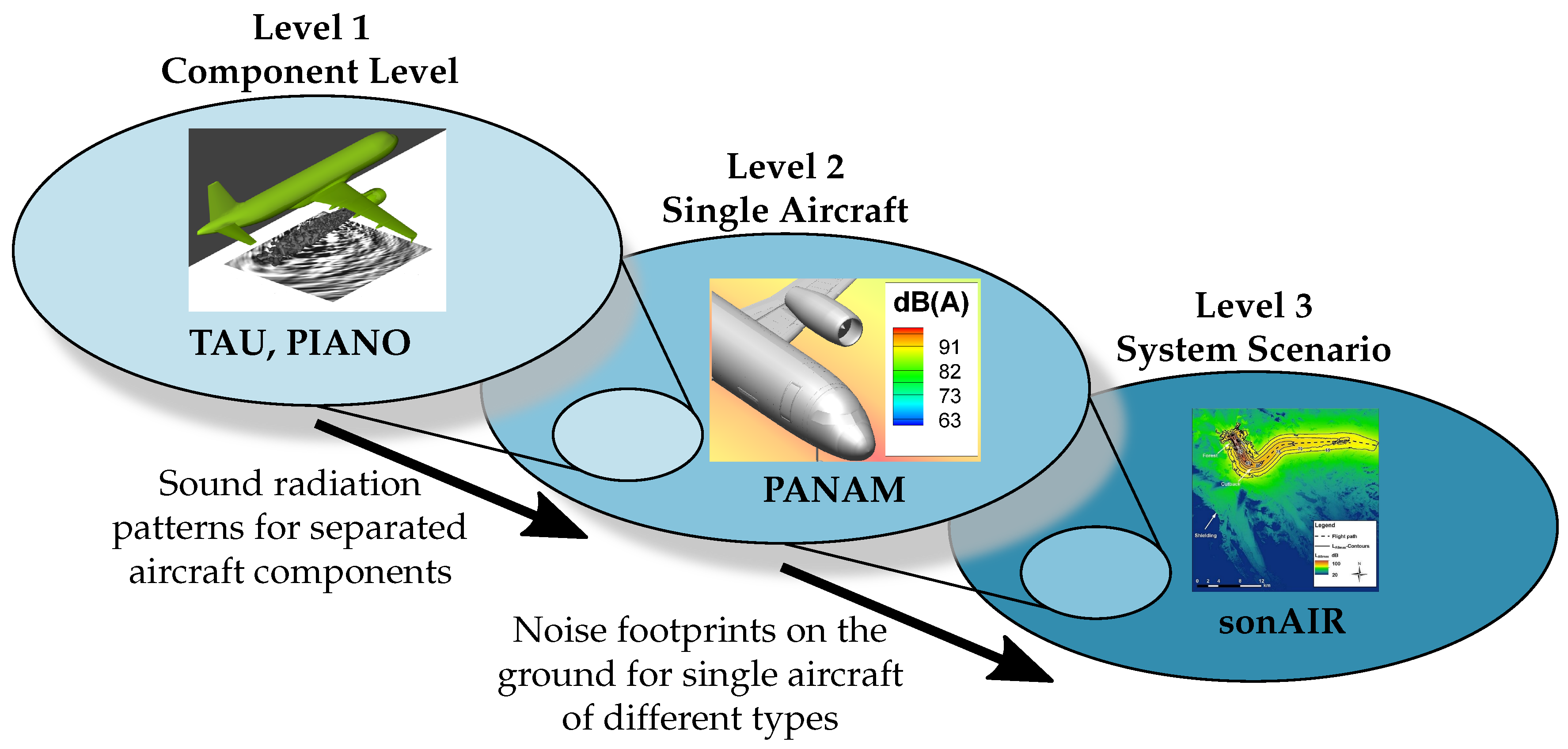 Energies | Free Full-Text | Aircraft Noise Assessment—From Single ...