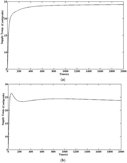 Energies Free Full Text Review Of Control Techniques For Hvac Systems Nonlinearity Approaches Based On Fuzzy Cognitive Maps Html