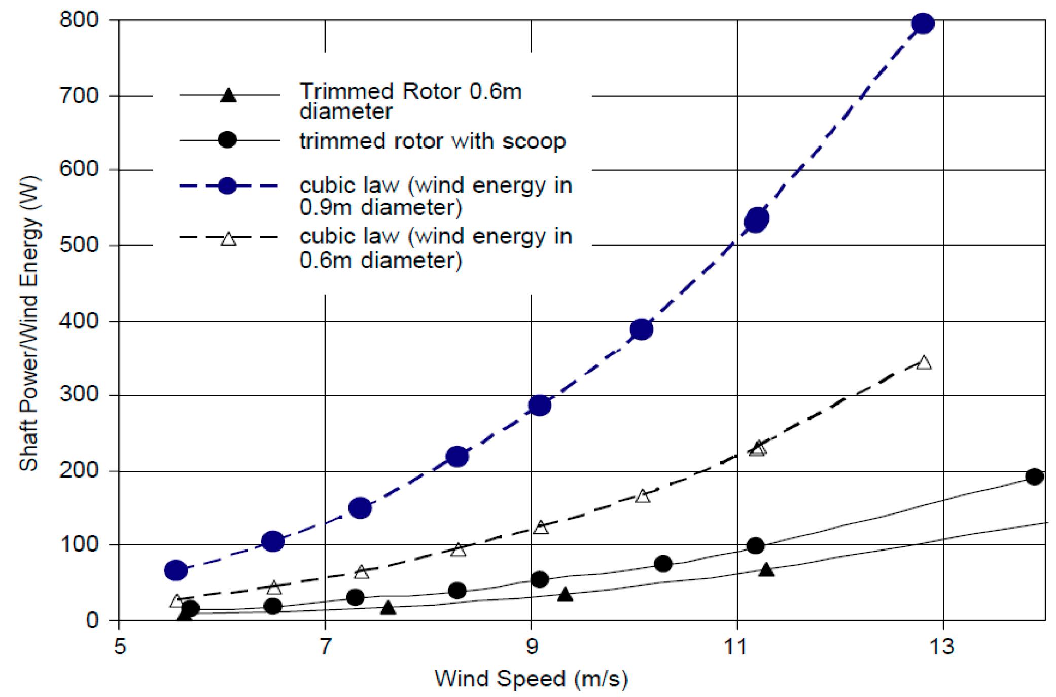 horizontal axis wind turbine pdf