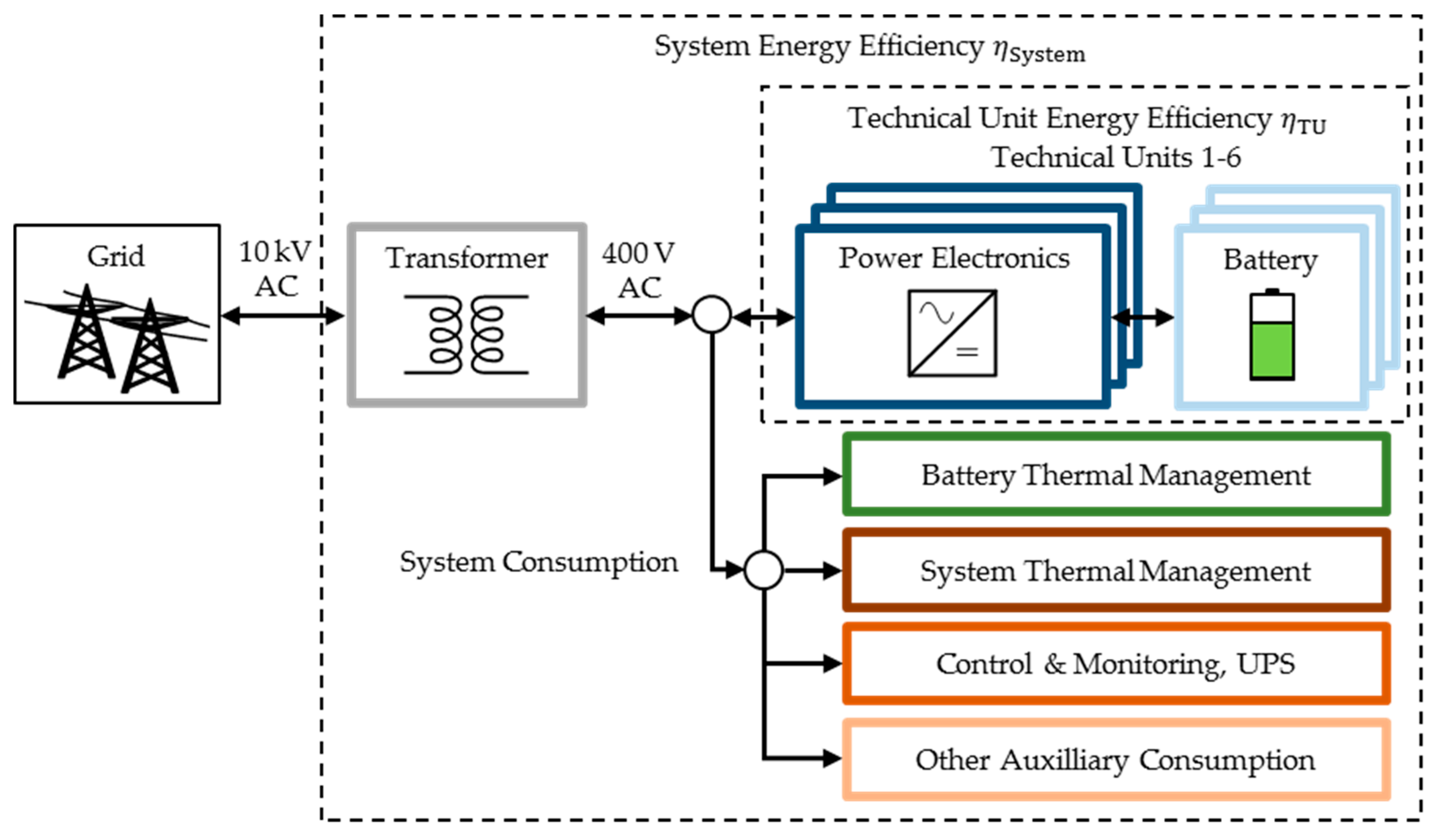 Energies | Free Full-Text | Power Flow Distribution Strategy for