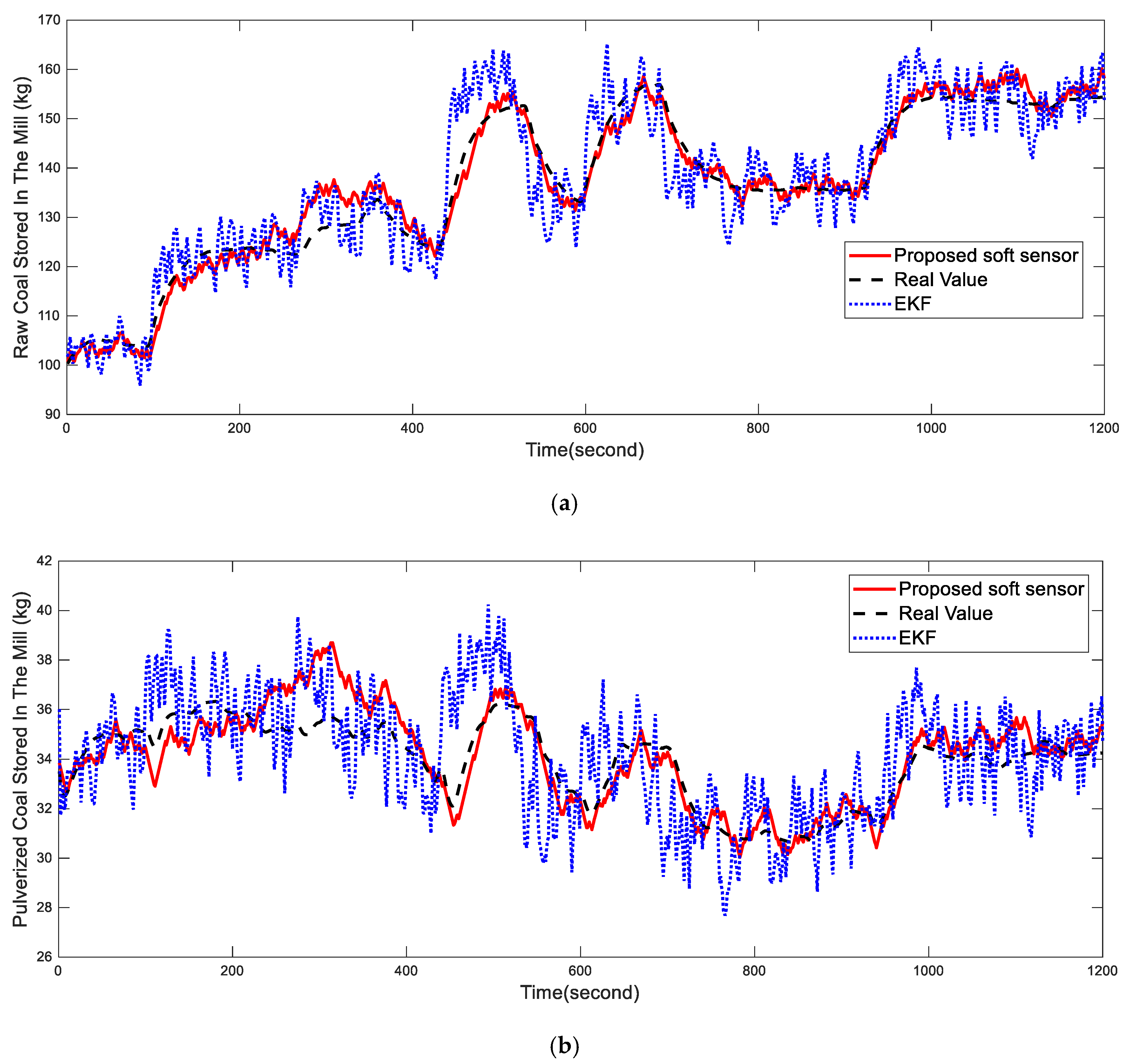 nonlinear parameter estimation