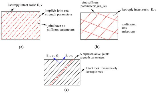 Energies Free Full Text Application Of The Mohr Coulomb