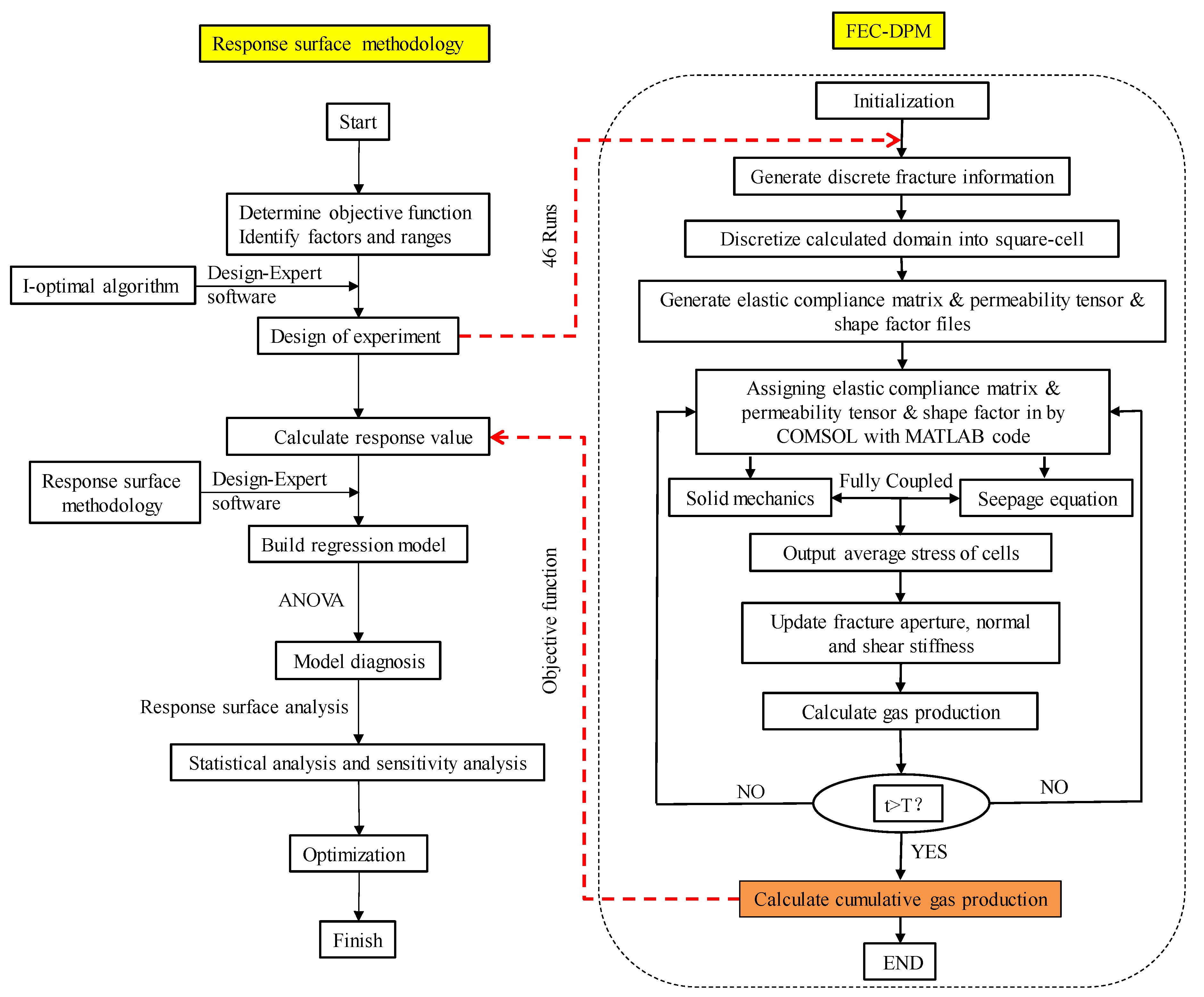 Energies | Free Full-Text | A Multi-Parameter Optimization