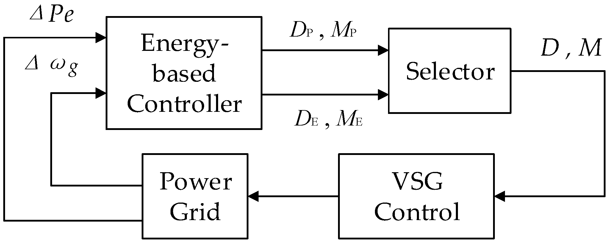 Energies | Free Full-Text | Research on Improved VSG Control