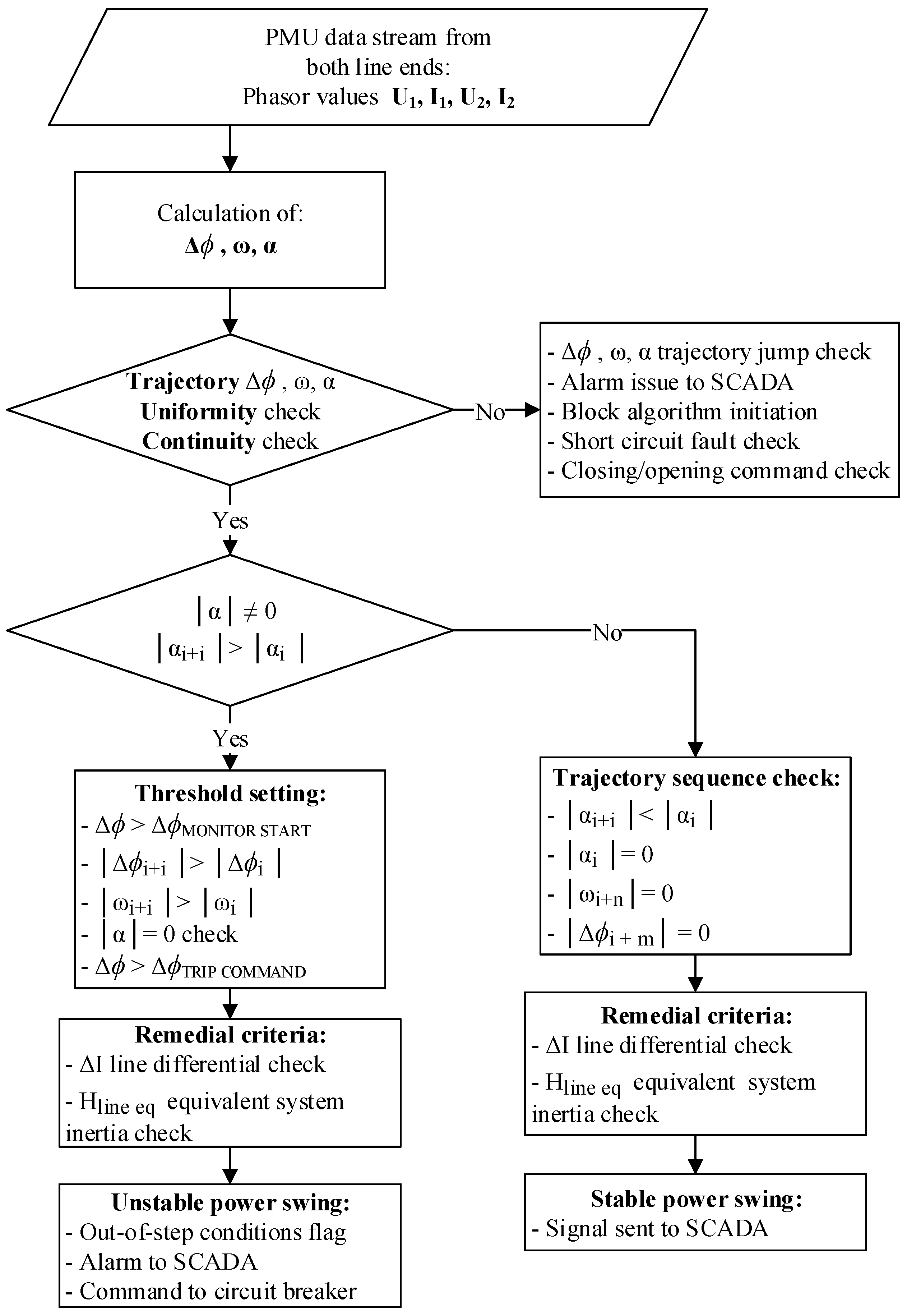 Energies | Free Full-Text | Algorithm for Fast and Efficient