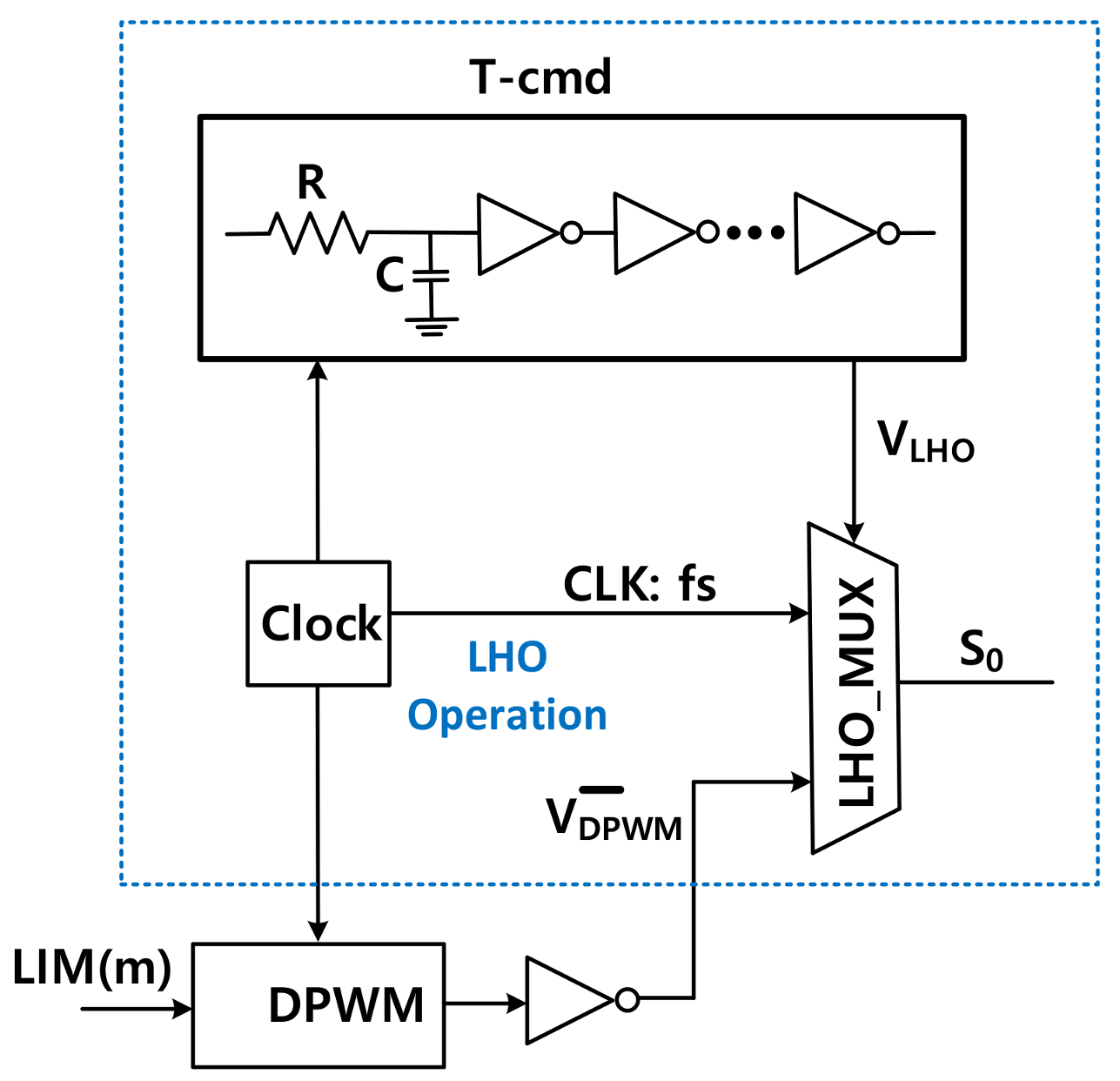 Energies Free Full Text Single Inductor Multiple Output Dpwm Dc Requirements For Converters And Filters In Automotive No