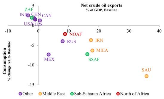 Energies | Free Full-Text | Economic Exposure to Oil Price Shocks