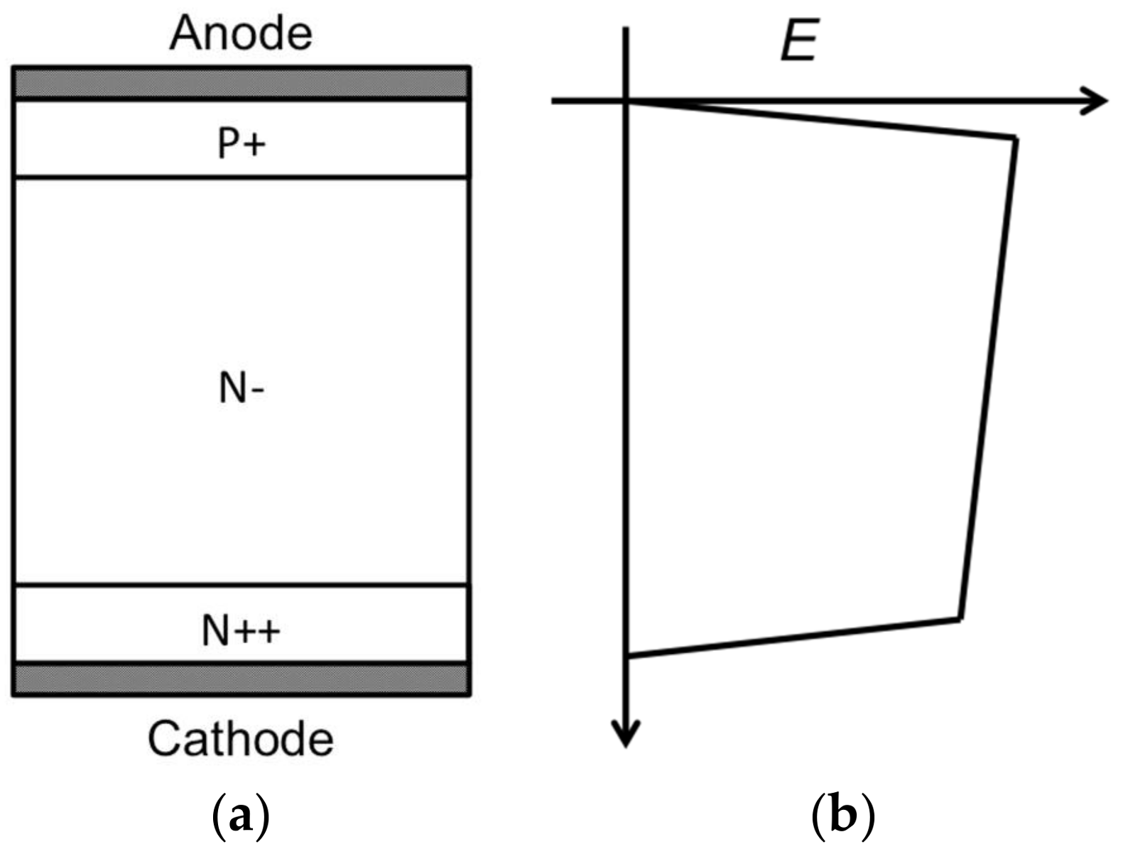 Energies Free Full Text Novel Cathode Design To Improve The Esd Vertical Bjt Type Device 11 00832 G003