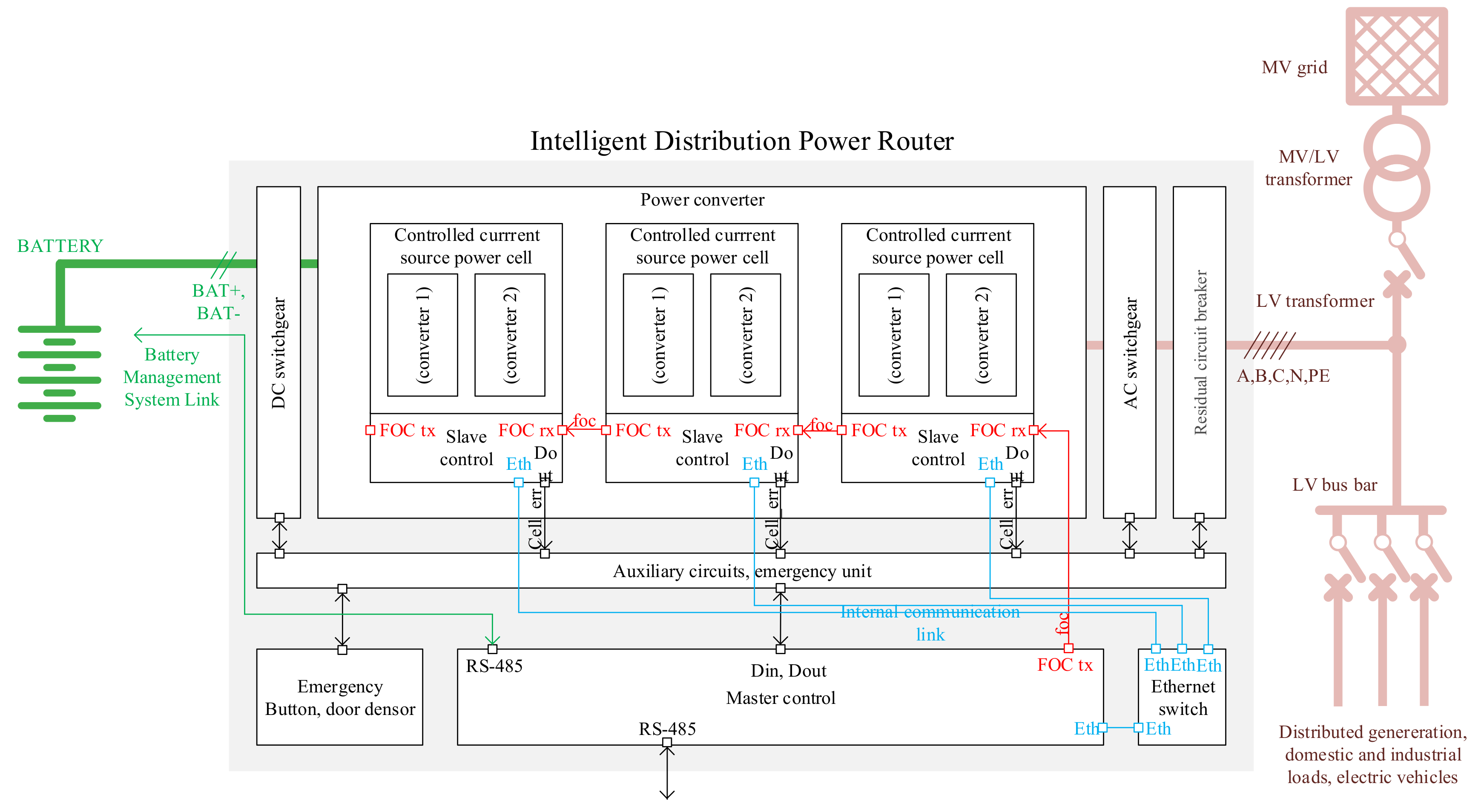 Energies Free Full Text Smart Grid Architecture For Rural Circuit Breaker Diagram Furthermore Mag Ic On 11 00844 G003