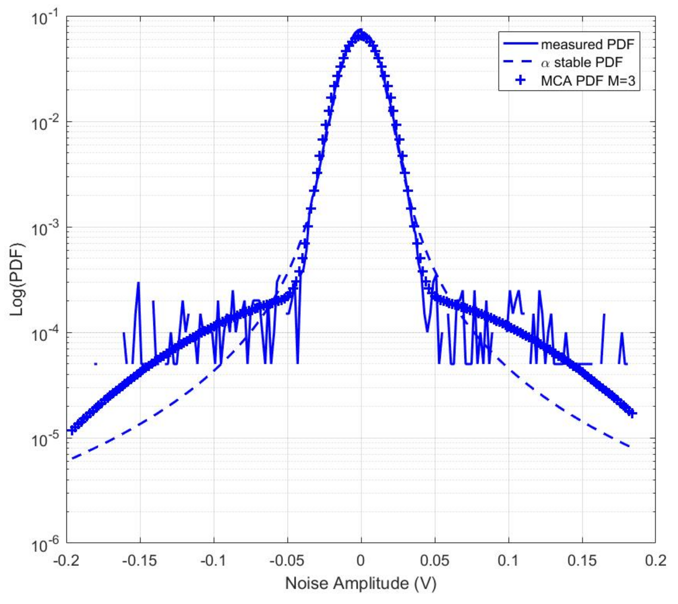 Energies | Free Full-Text | Impulsive Noise Characterization in