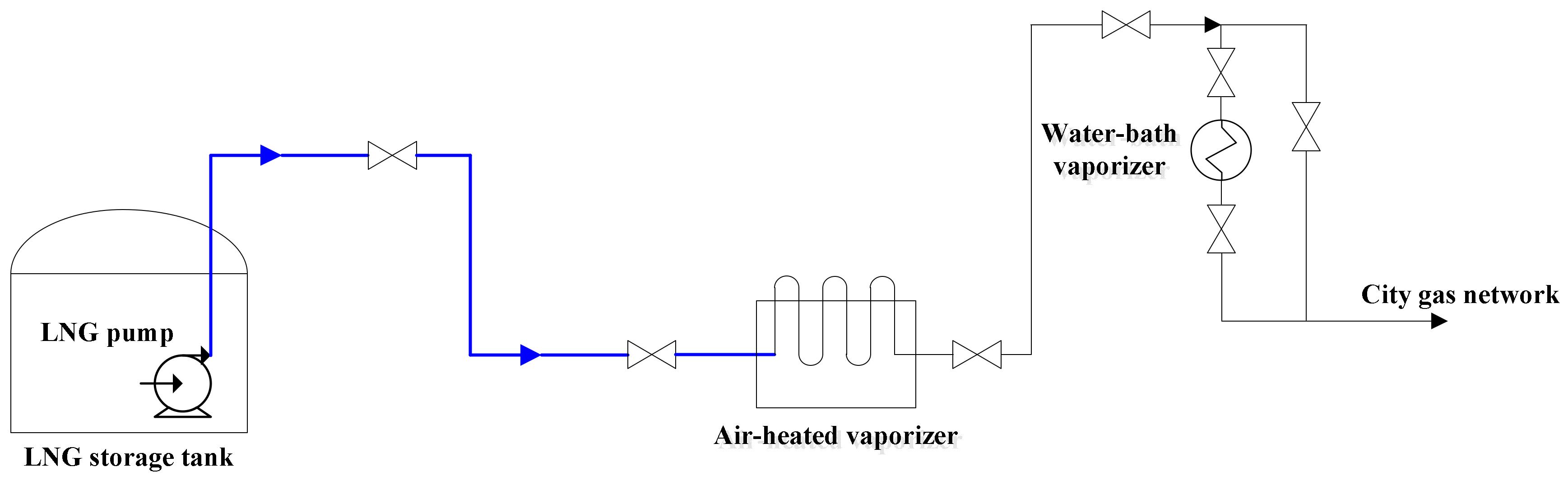 Energies Free Full Text Stress Analysis Of Lng Storage Tank Piping Diagram Ship 11 00877 G002