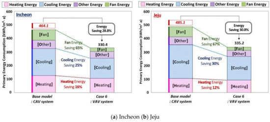 Energies free full text analysis of energy saving potential in energies 11 00884 g013 550 ccuart Gallery