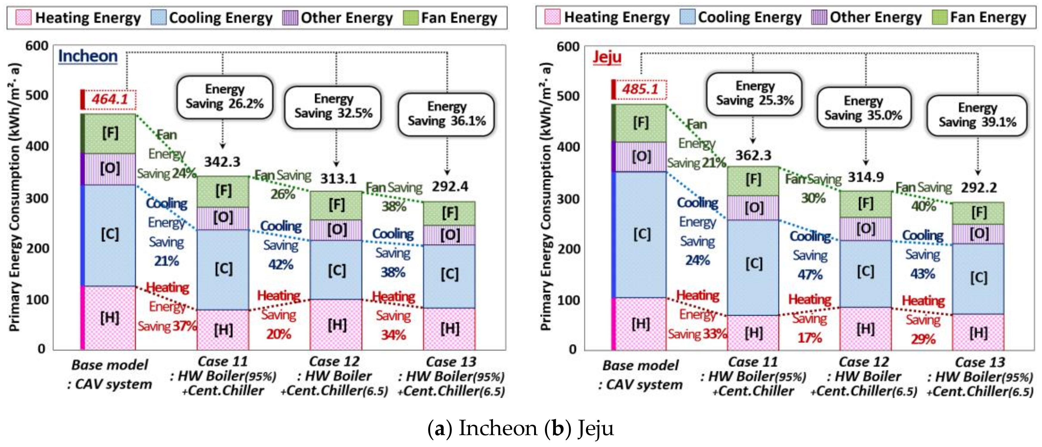 Energies free full text analysis of energy saving potential in energies 11 00884 g016 ccuart Gallery