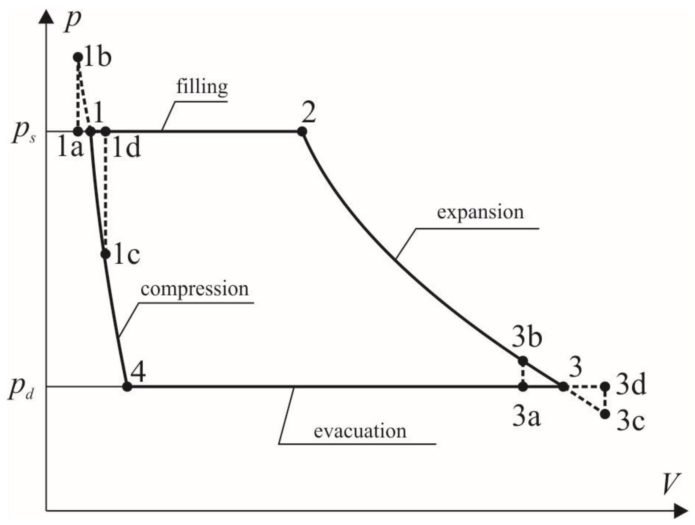 Displacement Dual Lobe Single Ring Vane Pump Diagram And Image