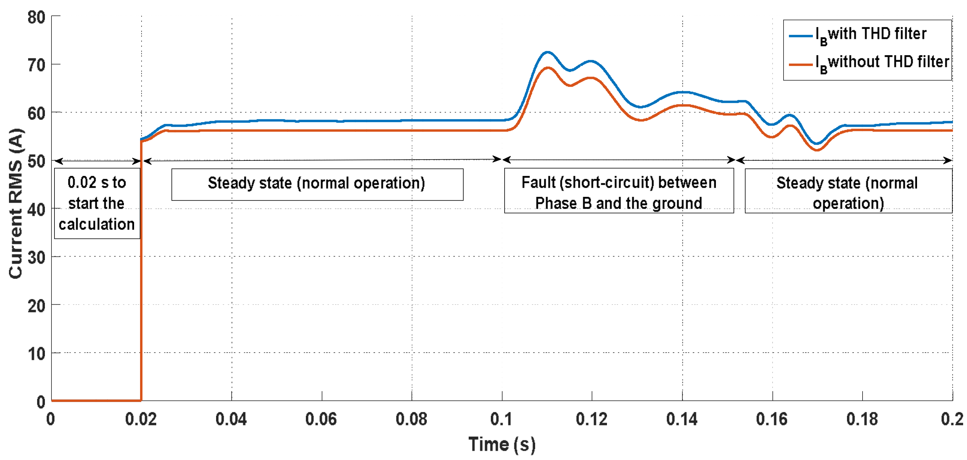 Energies Free Full Text Evaluation Of Harmonics Impact On Relay Circuit Calculation No