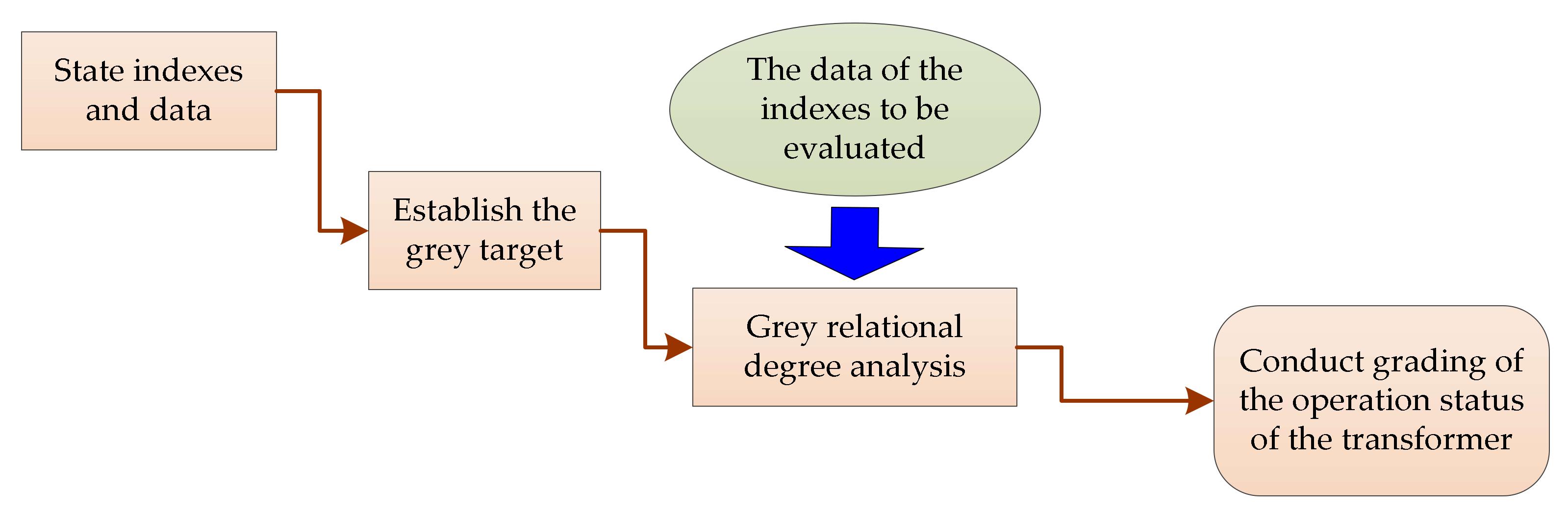 Energies   Free Full-Text   Dissolved Gas Analysis Principle