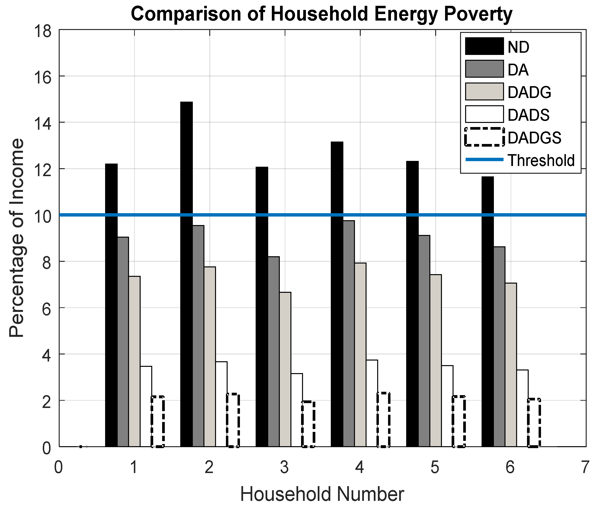 Energies | Free Full-Text | Mitigating Household Energy