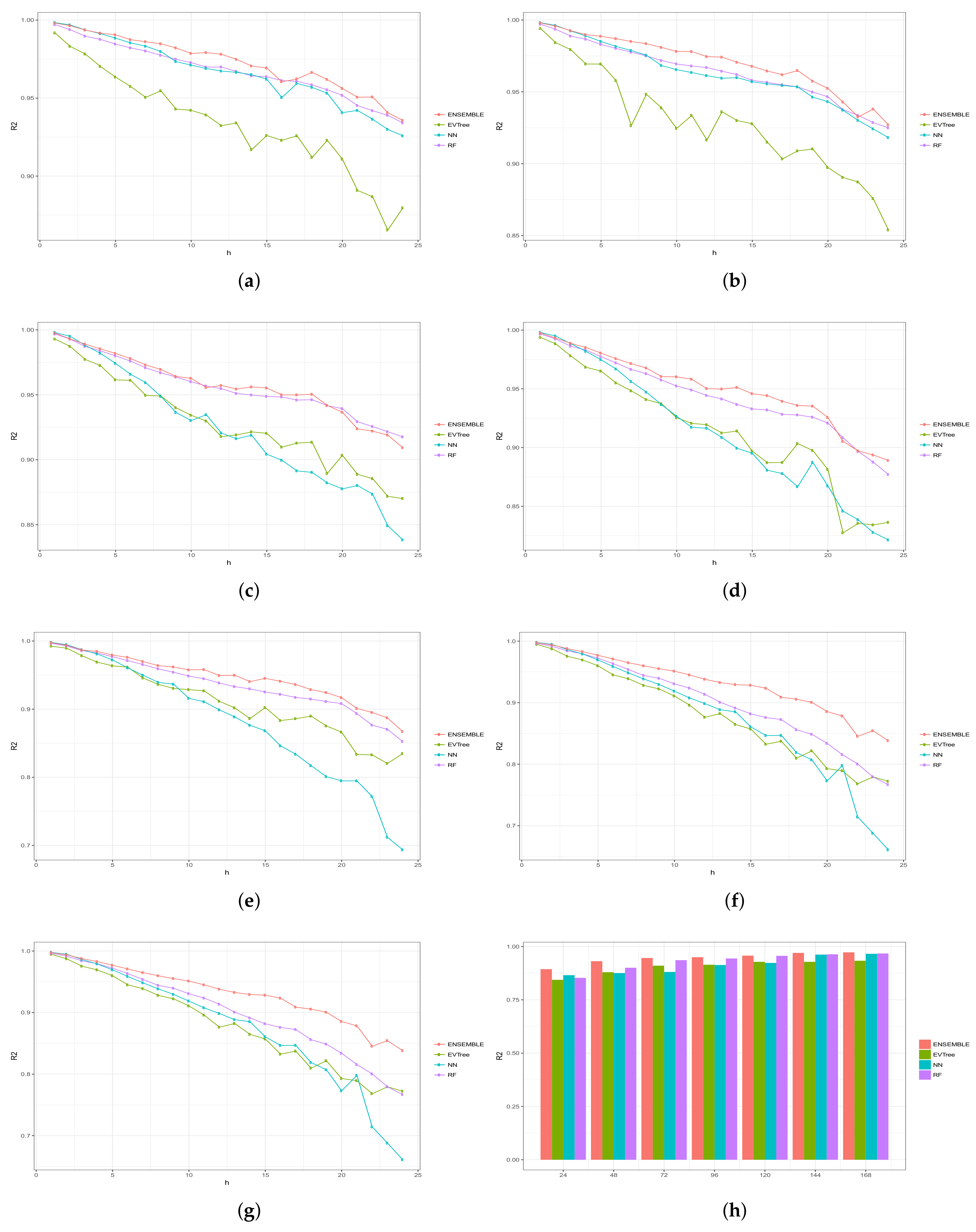 Energies | Free Full-Text | Stacking Ensemble Learning for