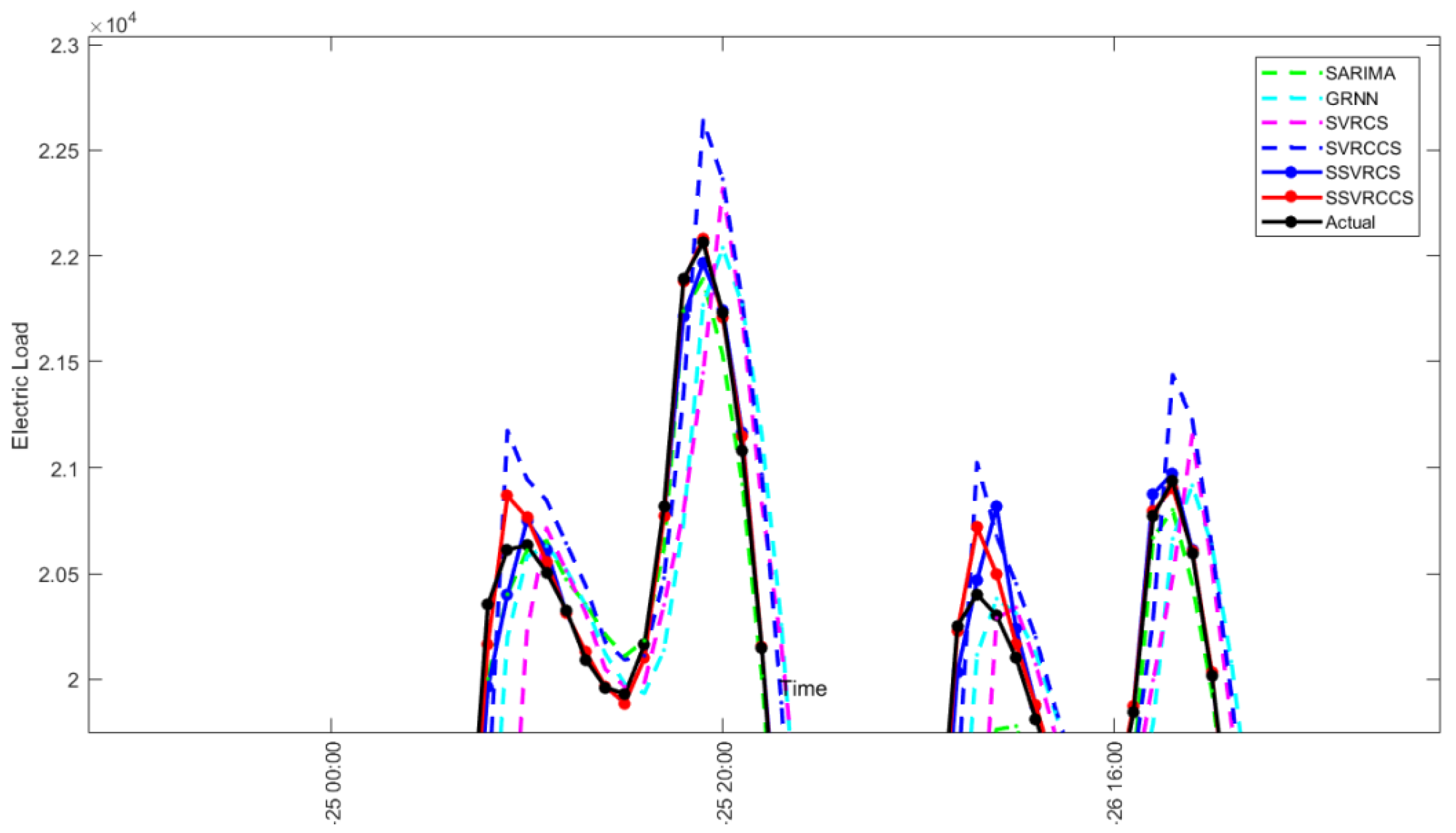 Energies | Free Full-Text | A Hybrid Seasonal Mechanism with a