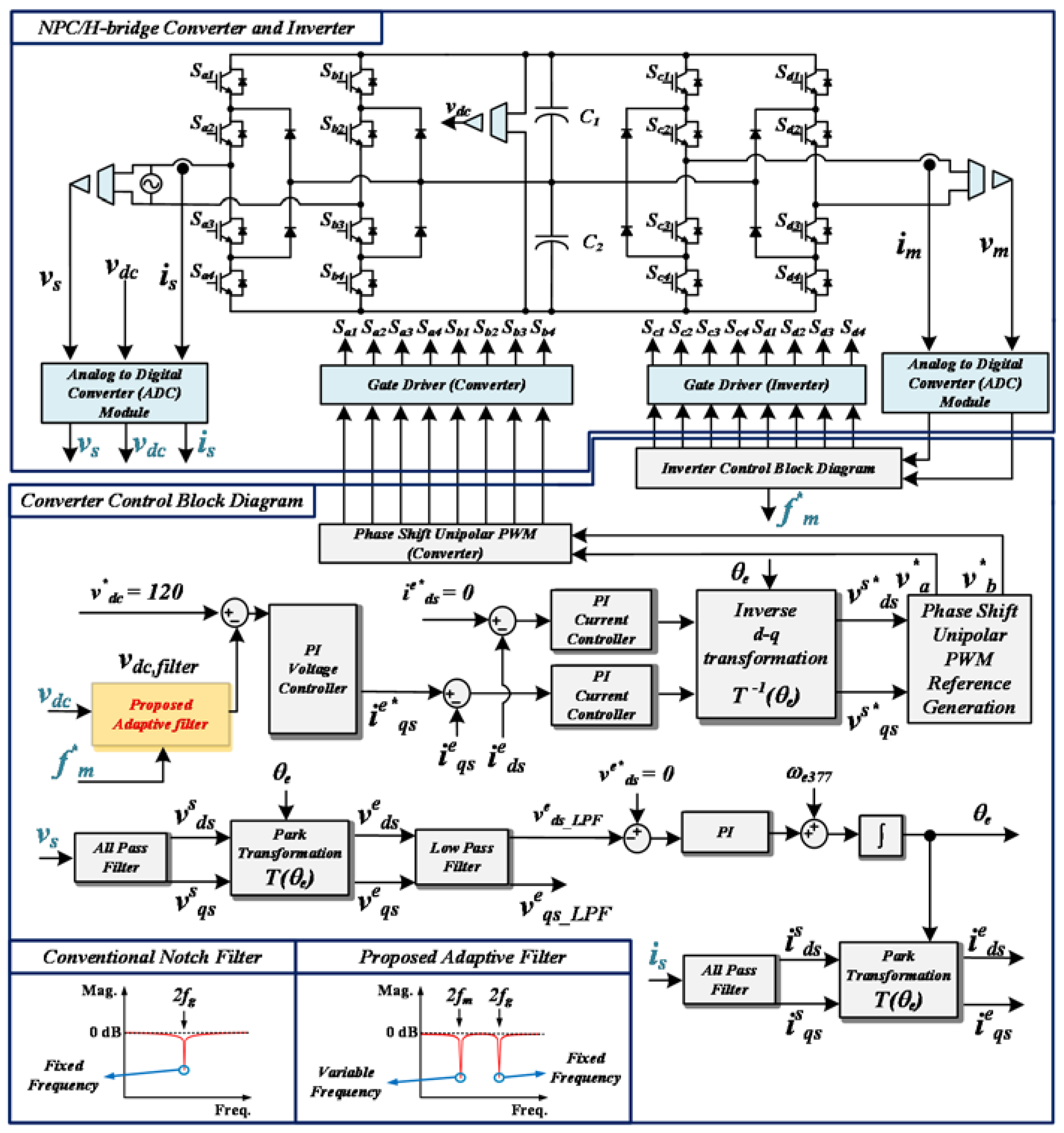 Energies Free Full Text An Enhanced Control Scheme Based On New Cascaded Inverter Block Diagram 1 No