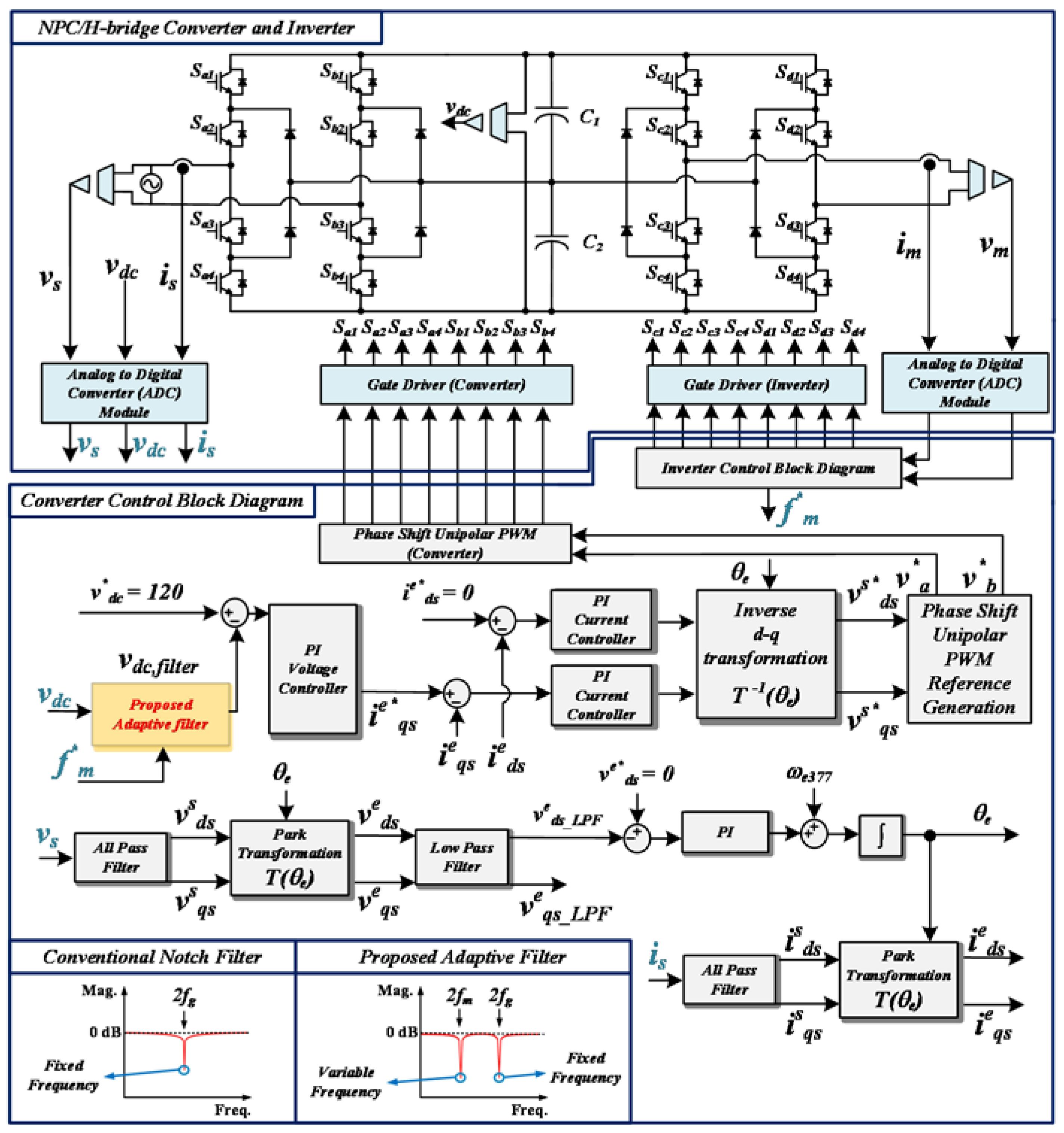 Colorful Cascade Control System Block Diagram Frieze - Wiring ...