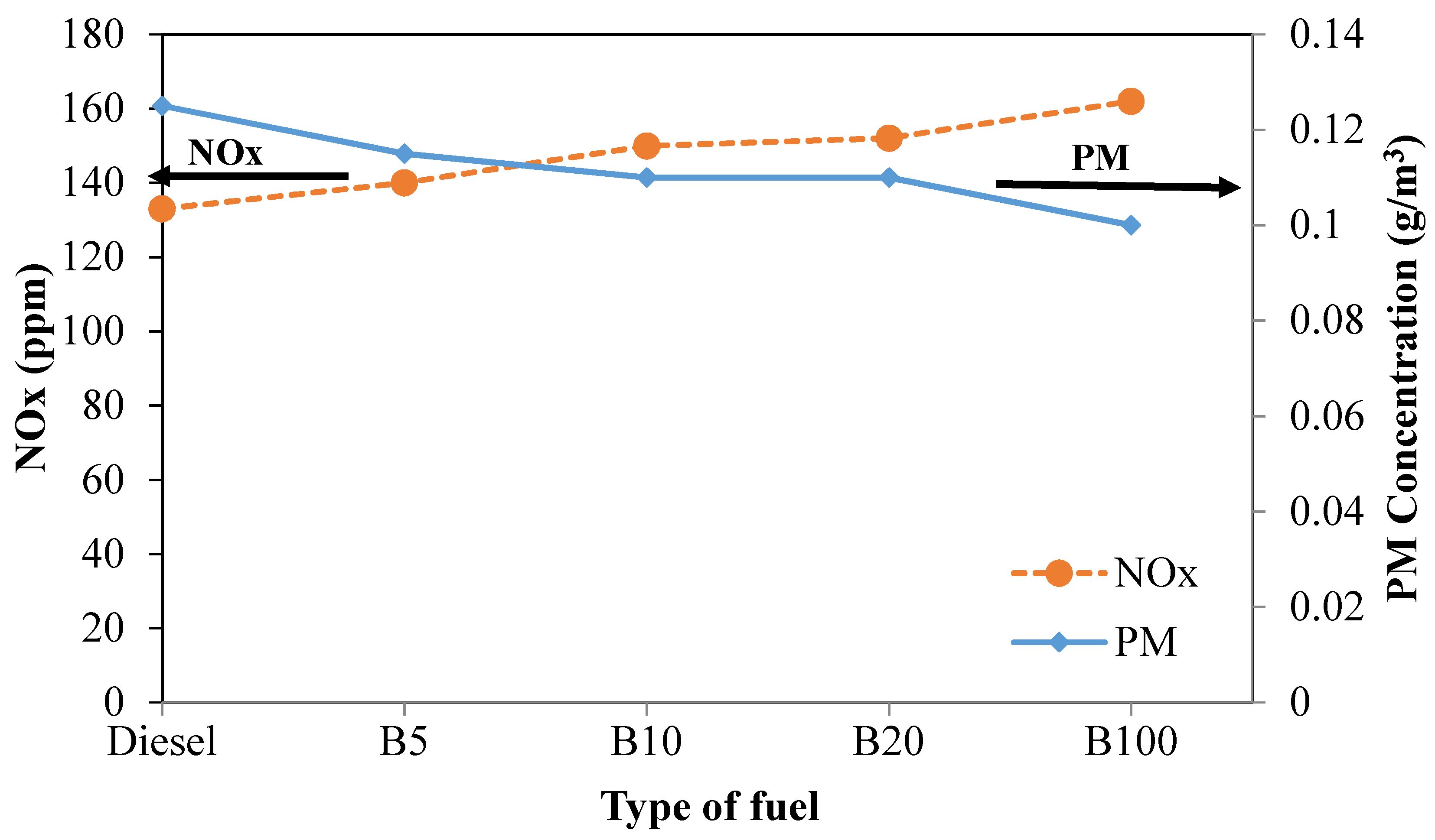 Energies Free Full Text Analysis Of Particulate Matter Pm B5 Engine Diagram 11 01039 G013