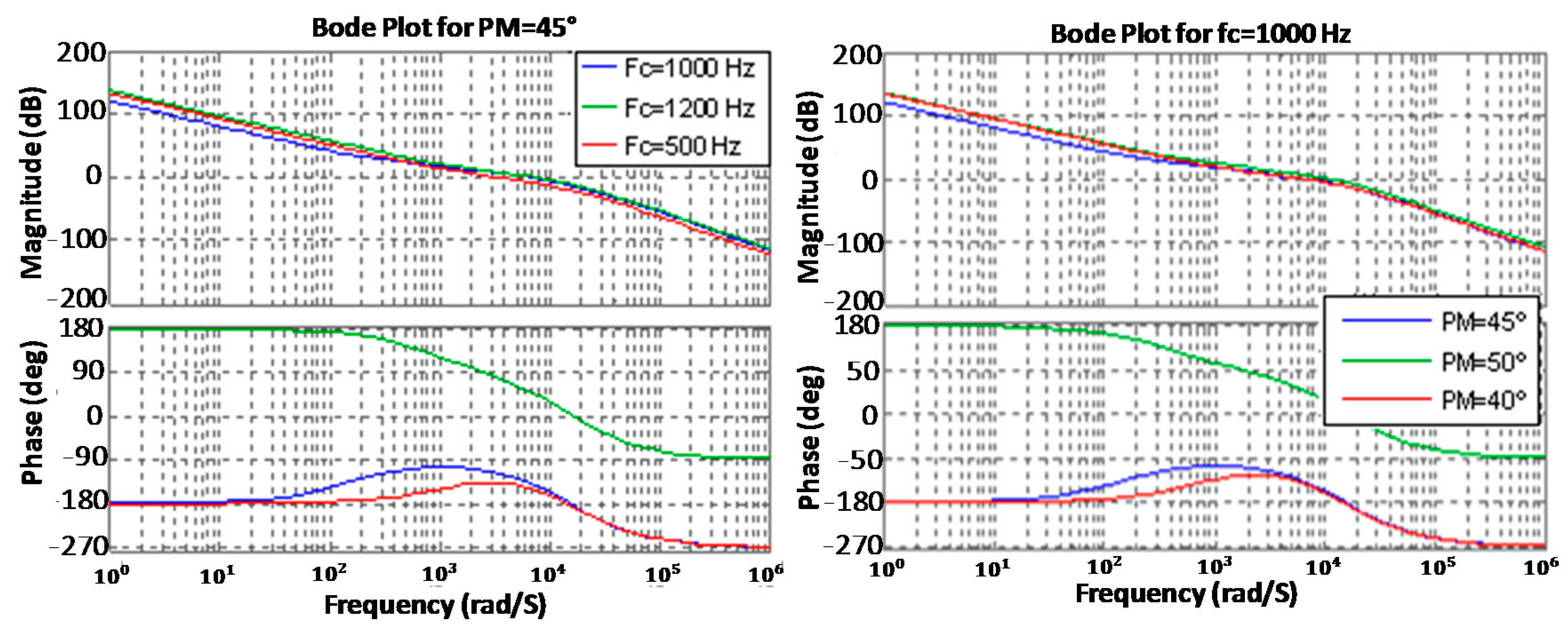 Energies Free Full Text Modelling Analysis And Performance Dc Converters For Electric Vehicles Intechopen 11 01082 G011