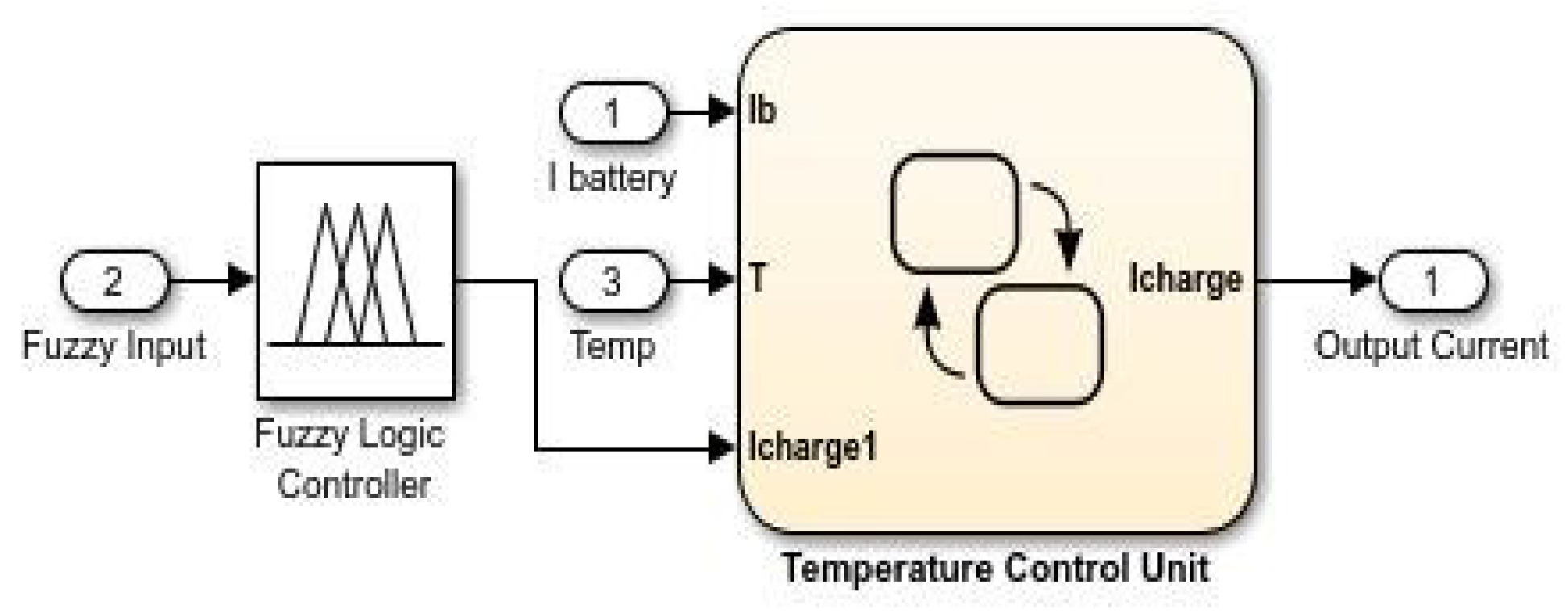 Energies   Free Full-Text   A Real-Time Simulink Interfaced Fast