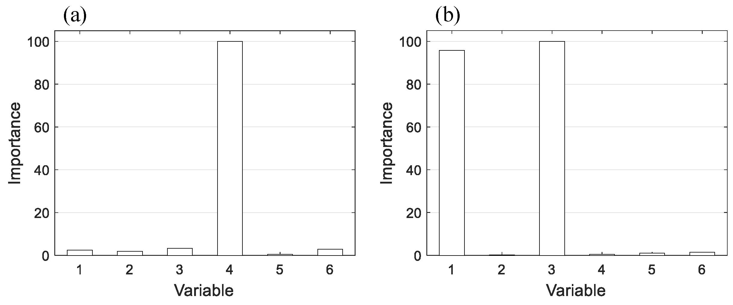 Energies | Free Full-Text | A Fault Isolation Method via ...