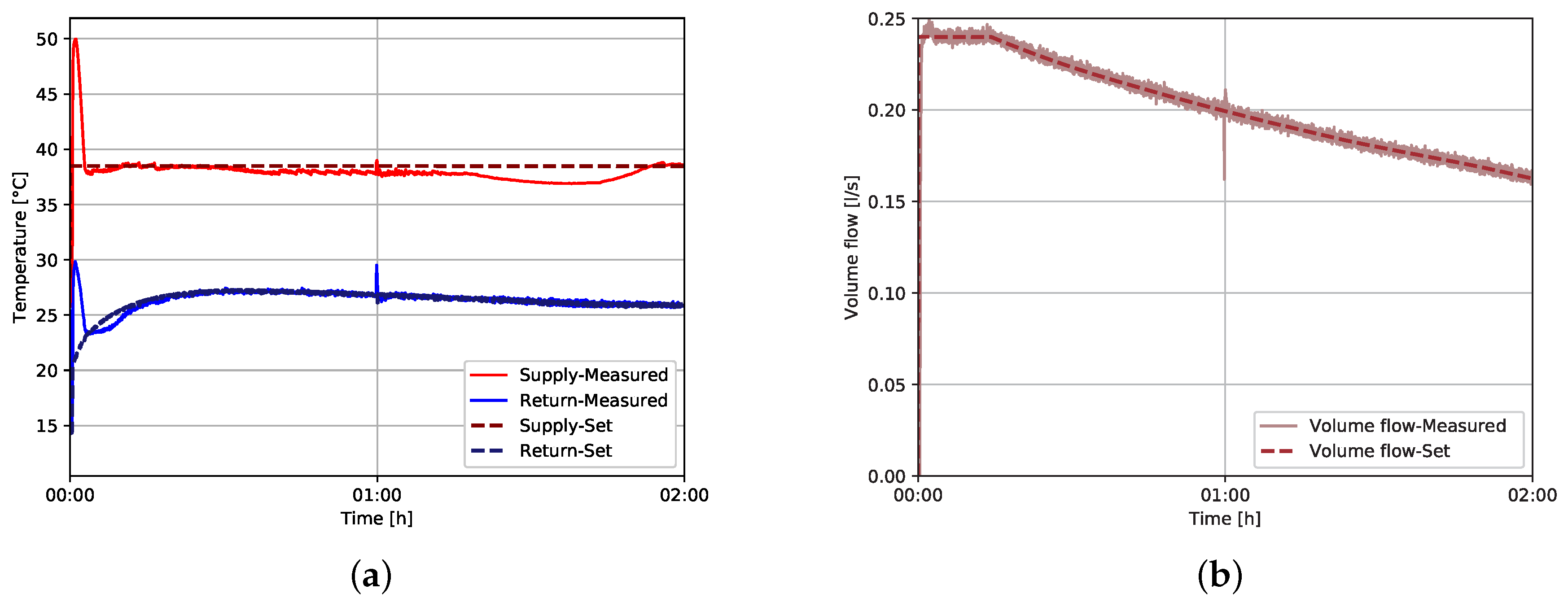 Energies Free Full Text Experimental Study And Modeling Of Plumbing Diagram Below Showing The Utilisation An Enginedriven 11 01174 G005 Figure 5