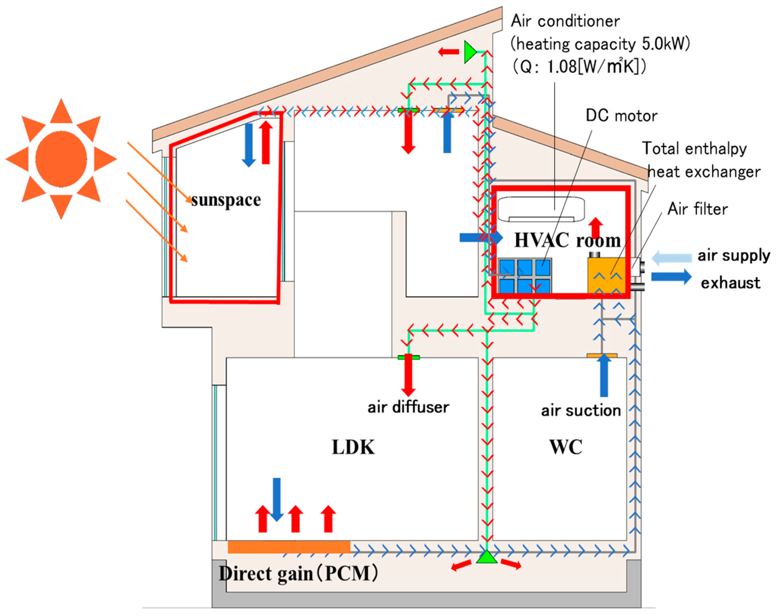 Energies | Free Full-Text | Study on Heat Utilization in an Attached ...