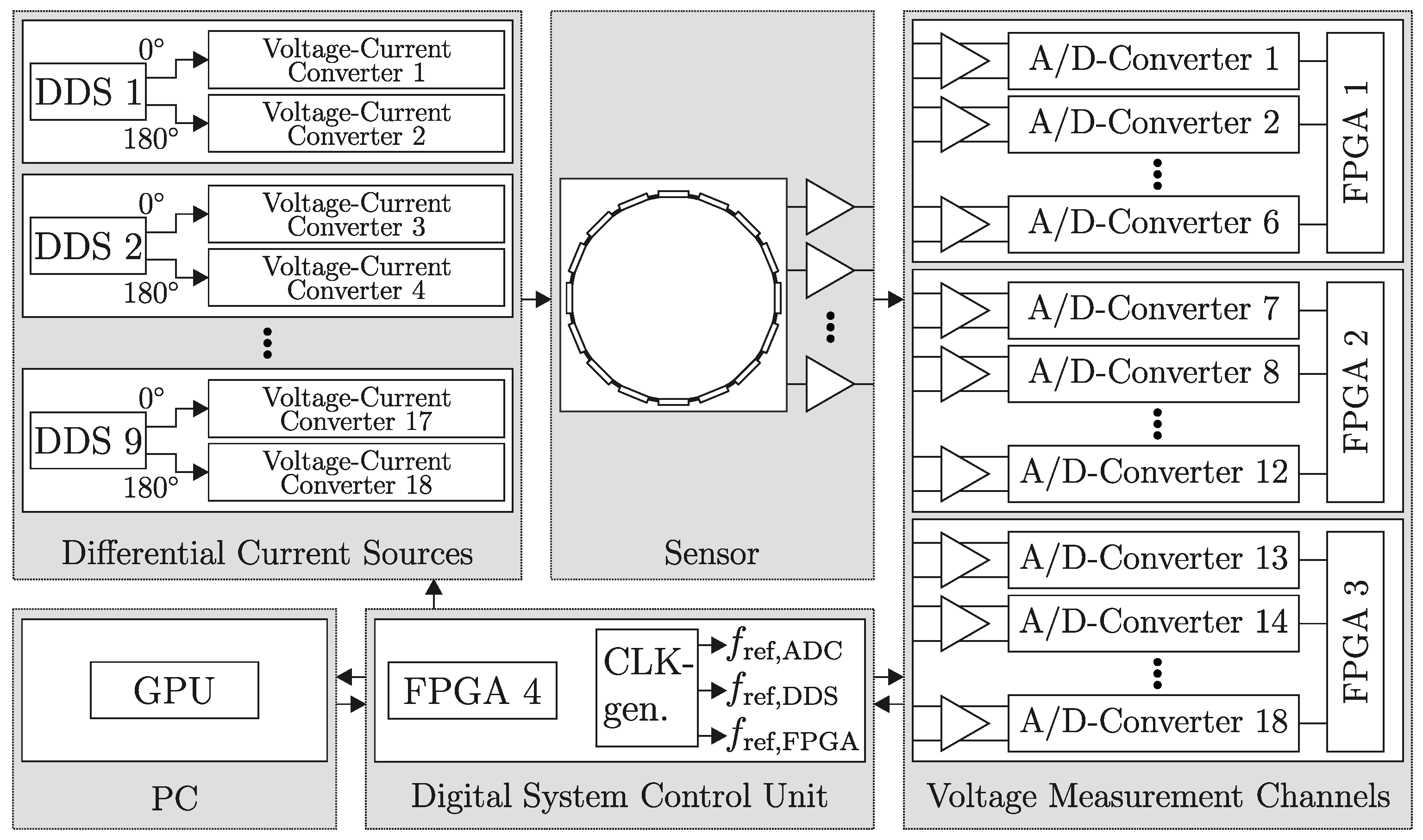 electrical capacitance tomography frame rate