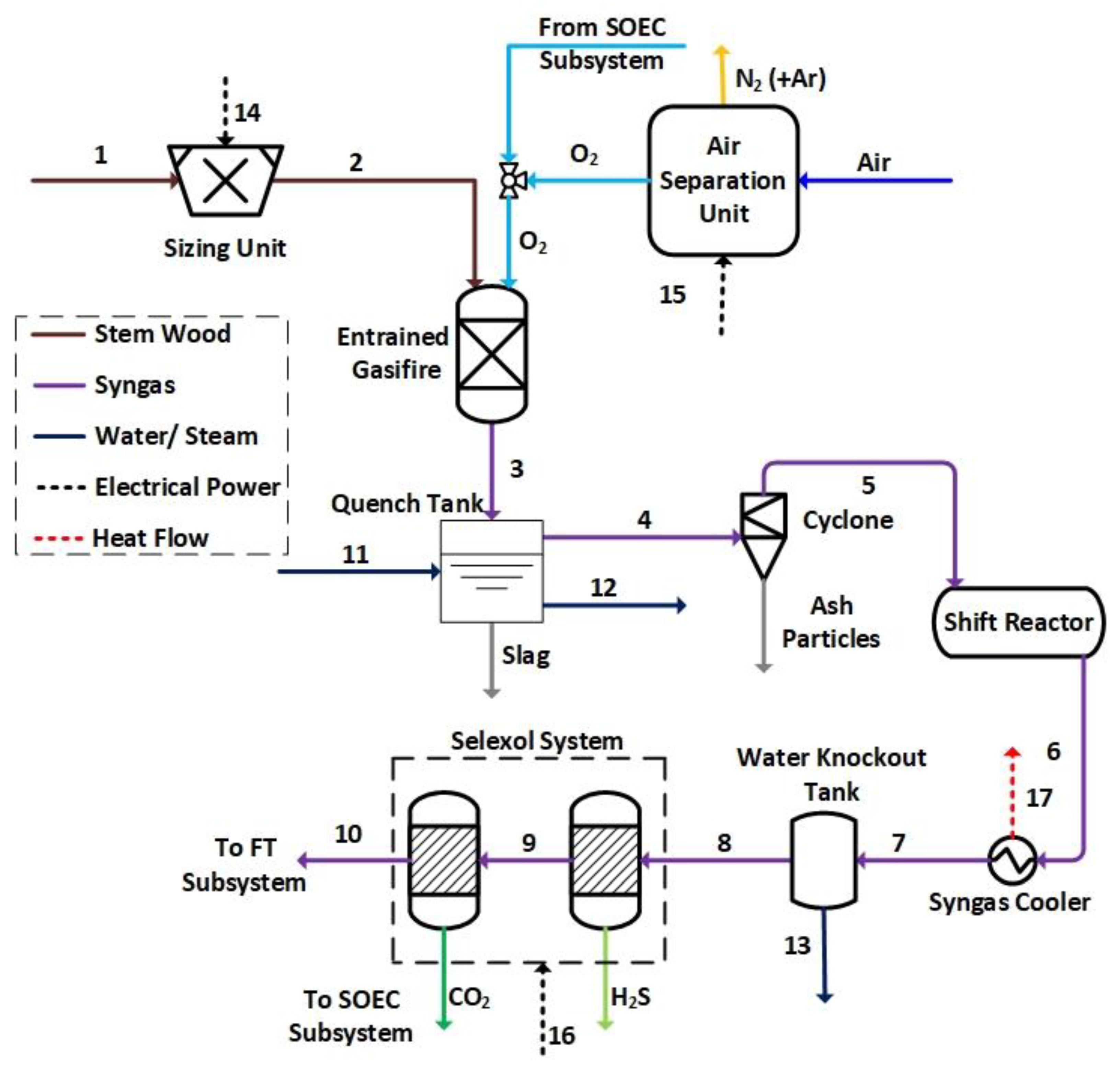 Energies Free Full Text Synthetic Diesel Production As A Form Of Heating Diagram Likewise Wind And Solar Battery Bank Wiring 11 01223 G003 Figure 3 Schematic