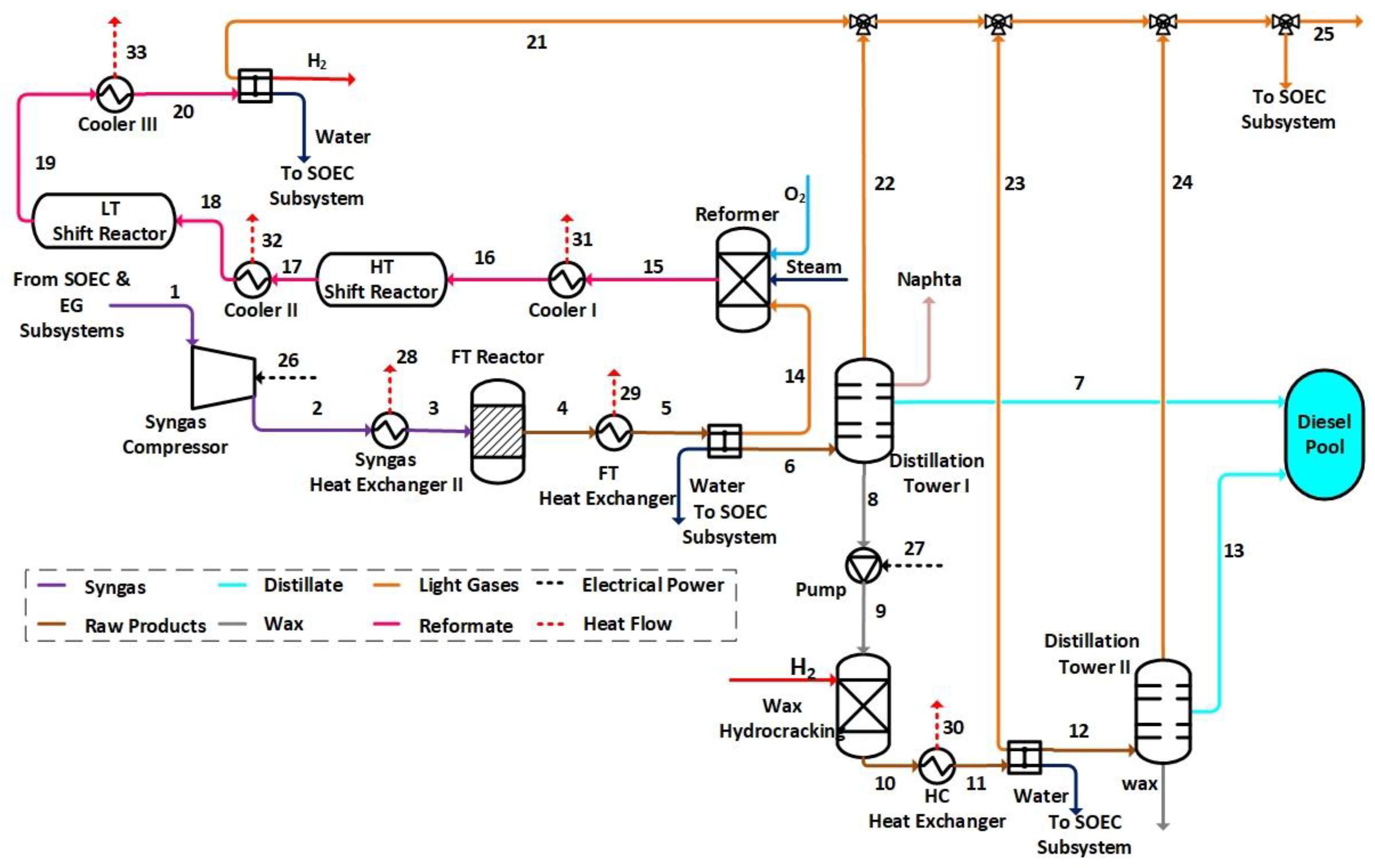Energies Free Full Text Synthetic Diesel Production As A Form Of Heating Diagram Likewise Wind And Solar Battery Bank Wiring 11 01223 G004 Figure 4 Schematic