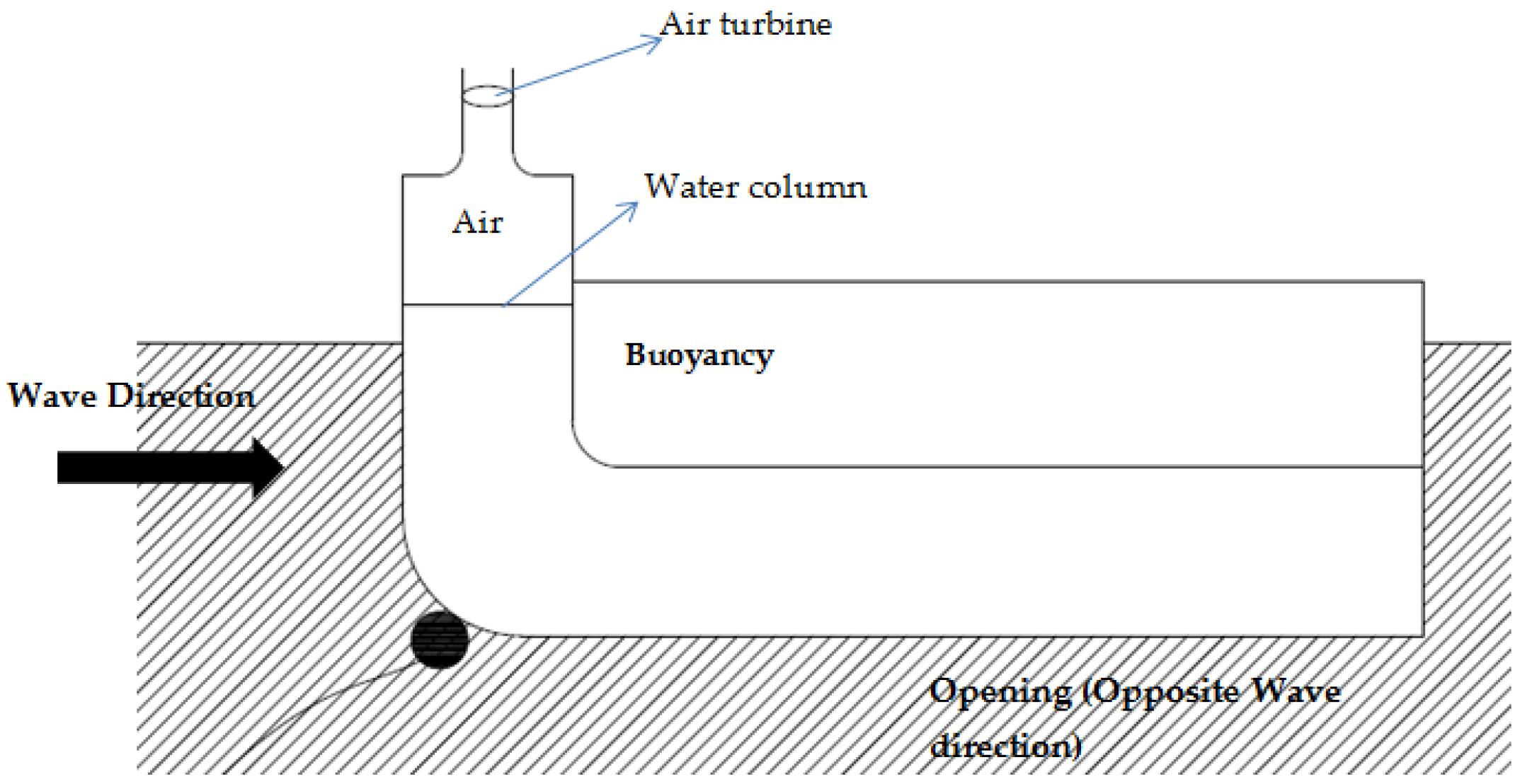 Energies | Free Full-Text | Ocean Wave Energy Converters