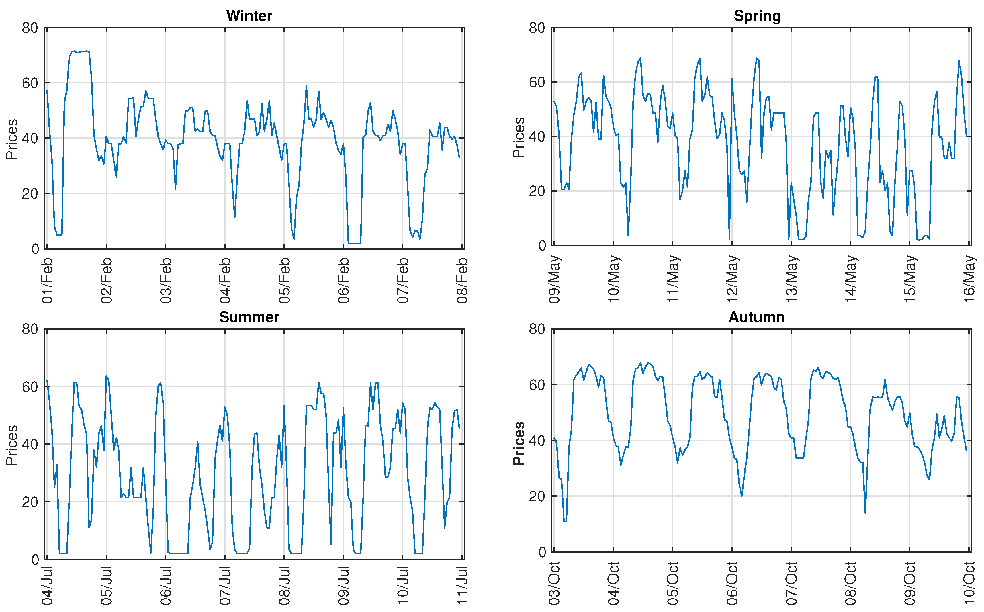 Energies   Free Full-Text   Electricity Price Forecasting Using