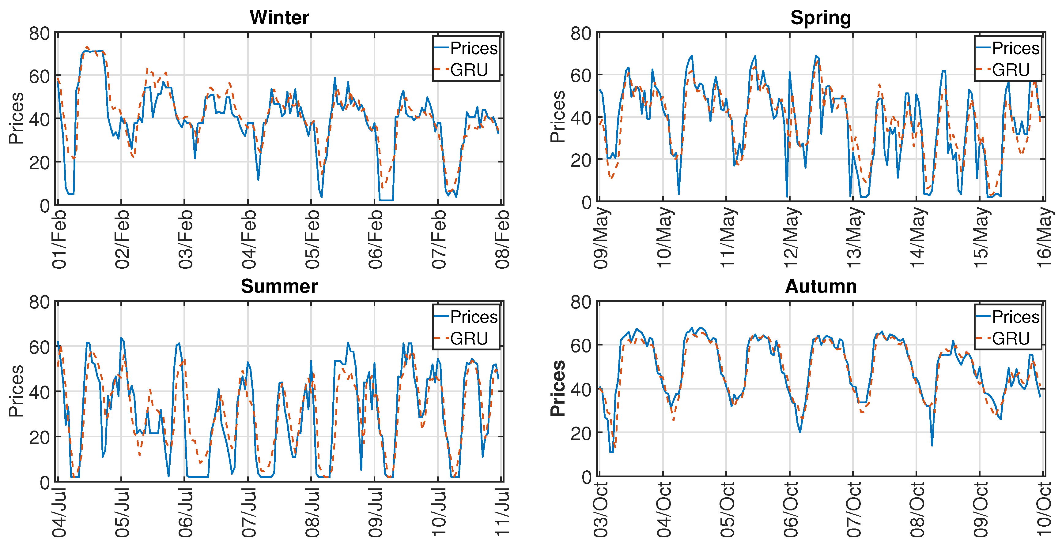 Energies | Free Full-Text | Electricity Price Forecasting Using